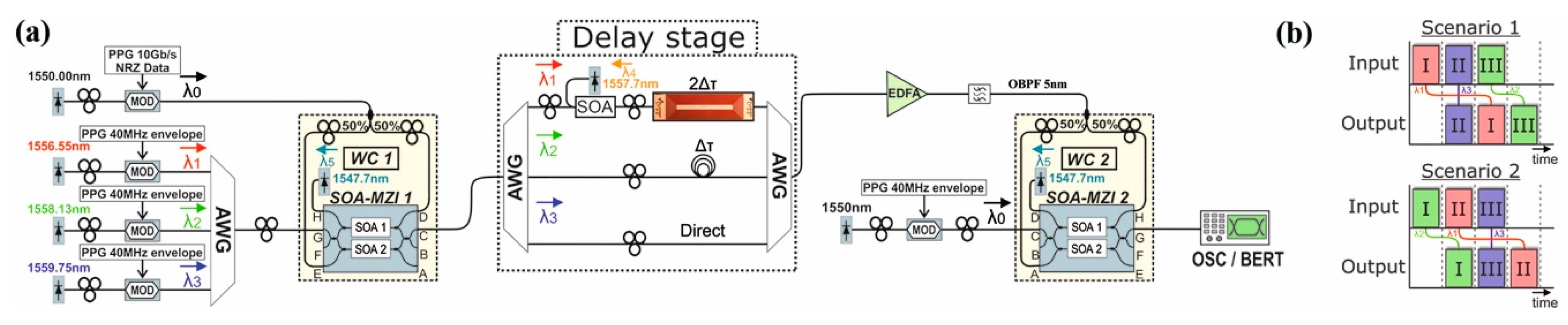 Applied Sciences Free Full Text Silicon Photonics Towards Diodecoupled Flipflop Circuit Diagram Tradeoficcom Applsci 08 00083 G010