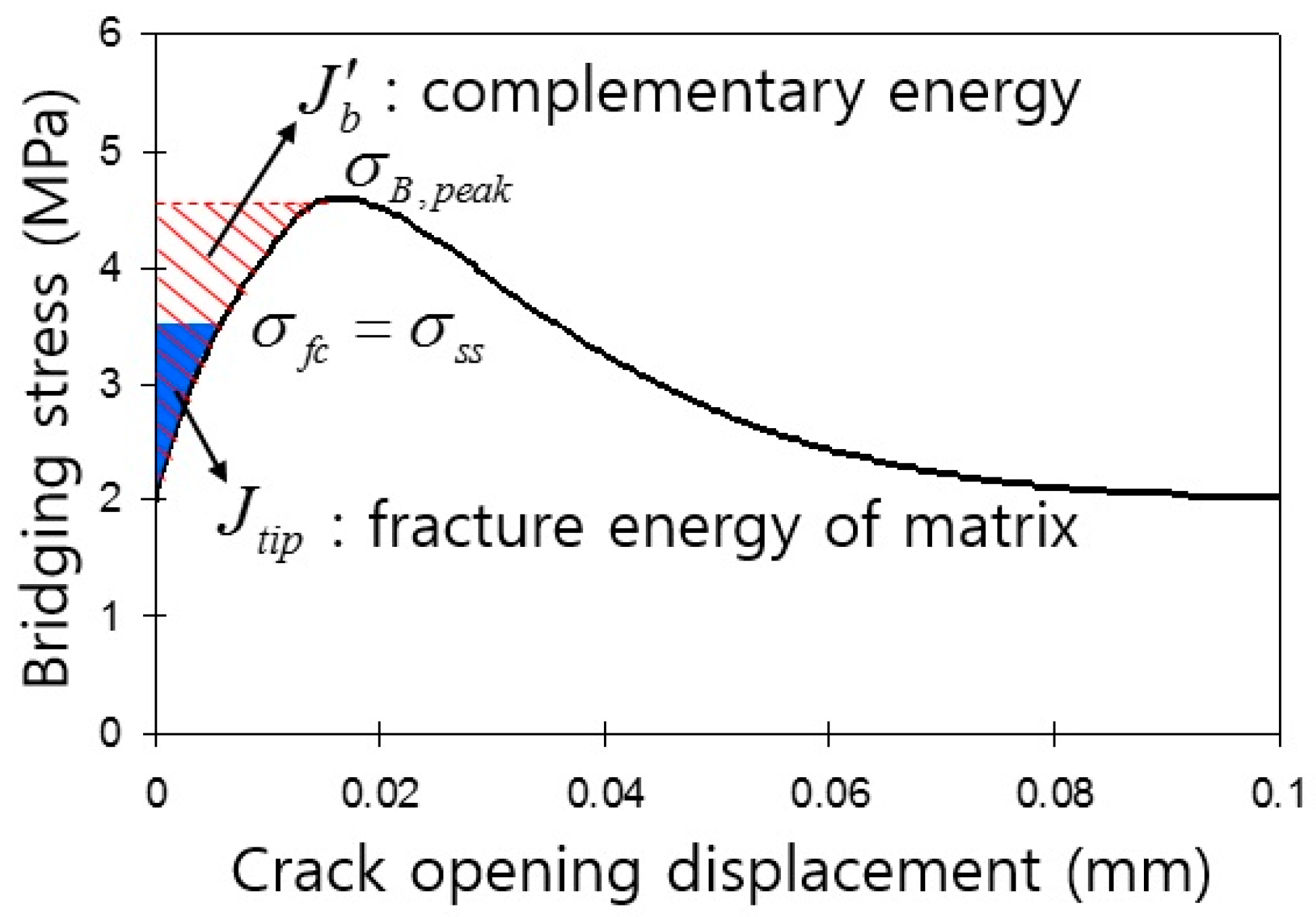 strain displacement relationship in matrix form fill