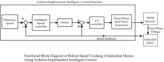 Applied Sciences | Free Full-Text | Robust Speed Tracking of
