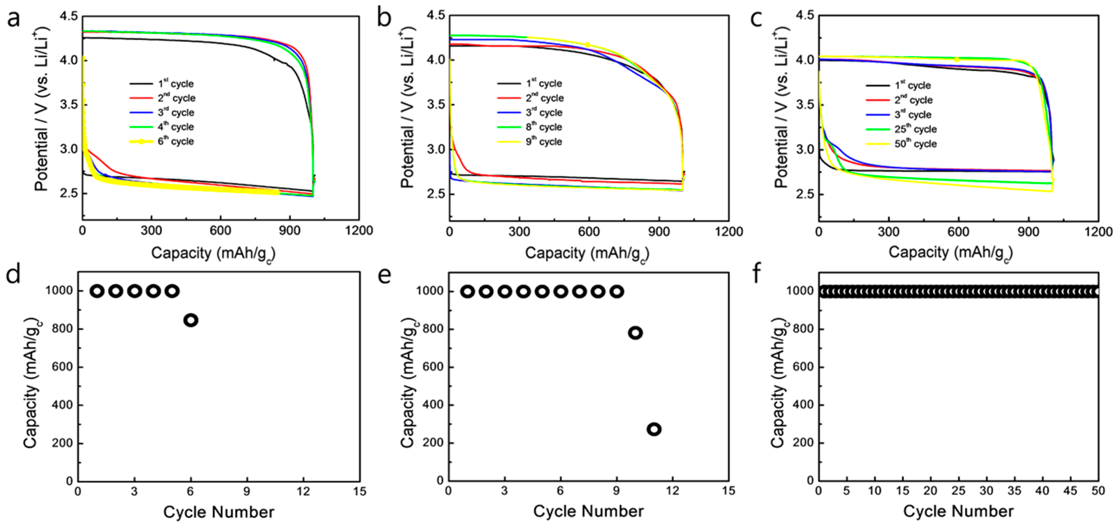 advanced batteries materials science aspects pdf