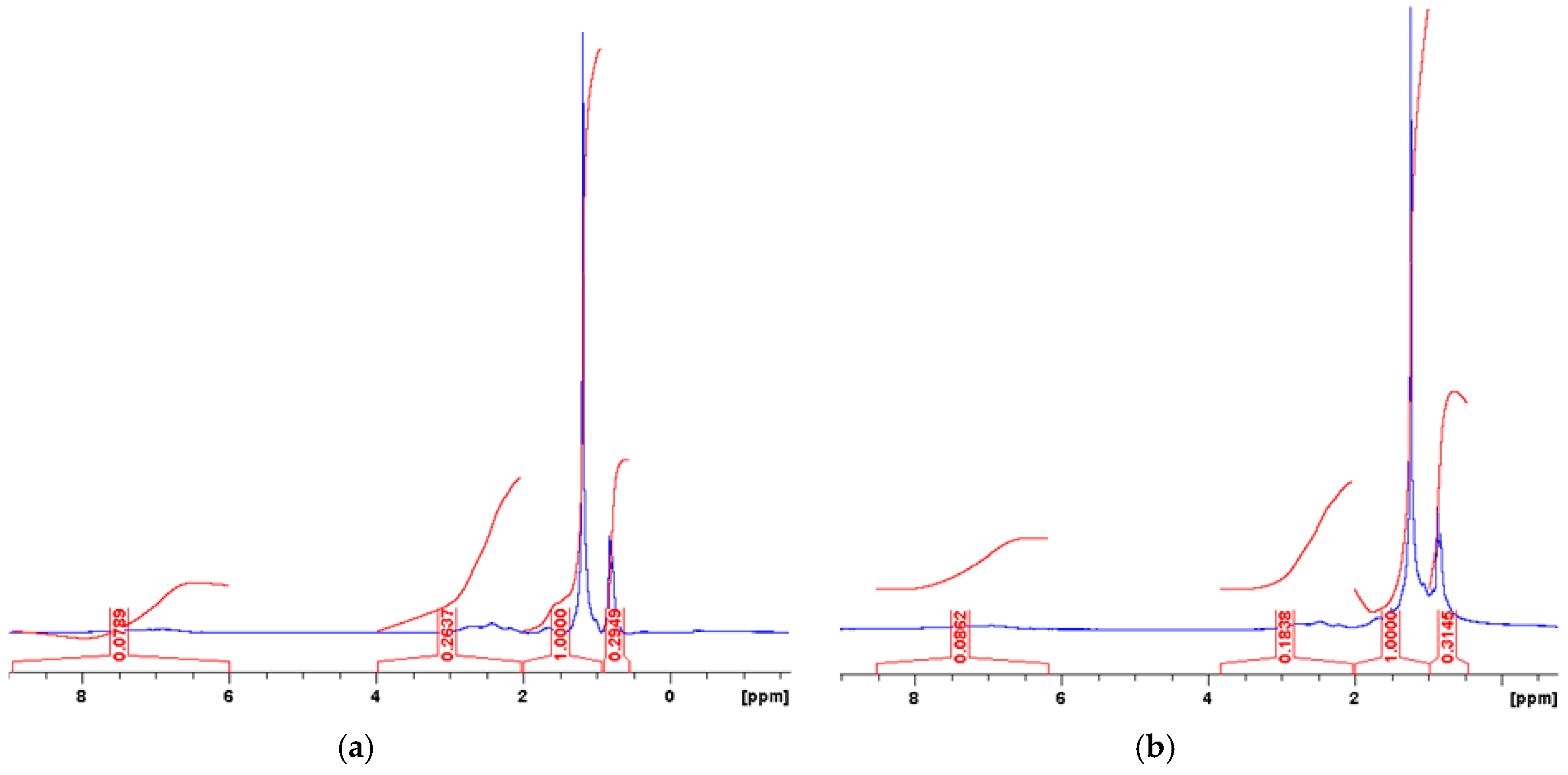 Applied Sciences | Free Full-Text | 1H-NMR Spectroscopy: A Possible