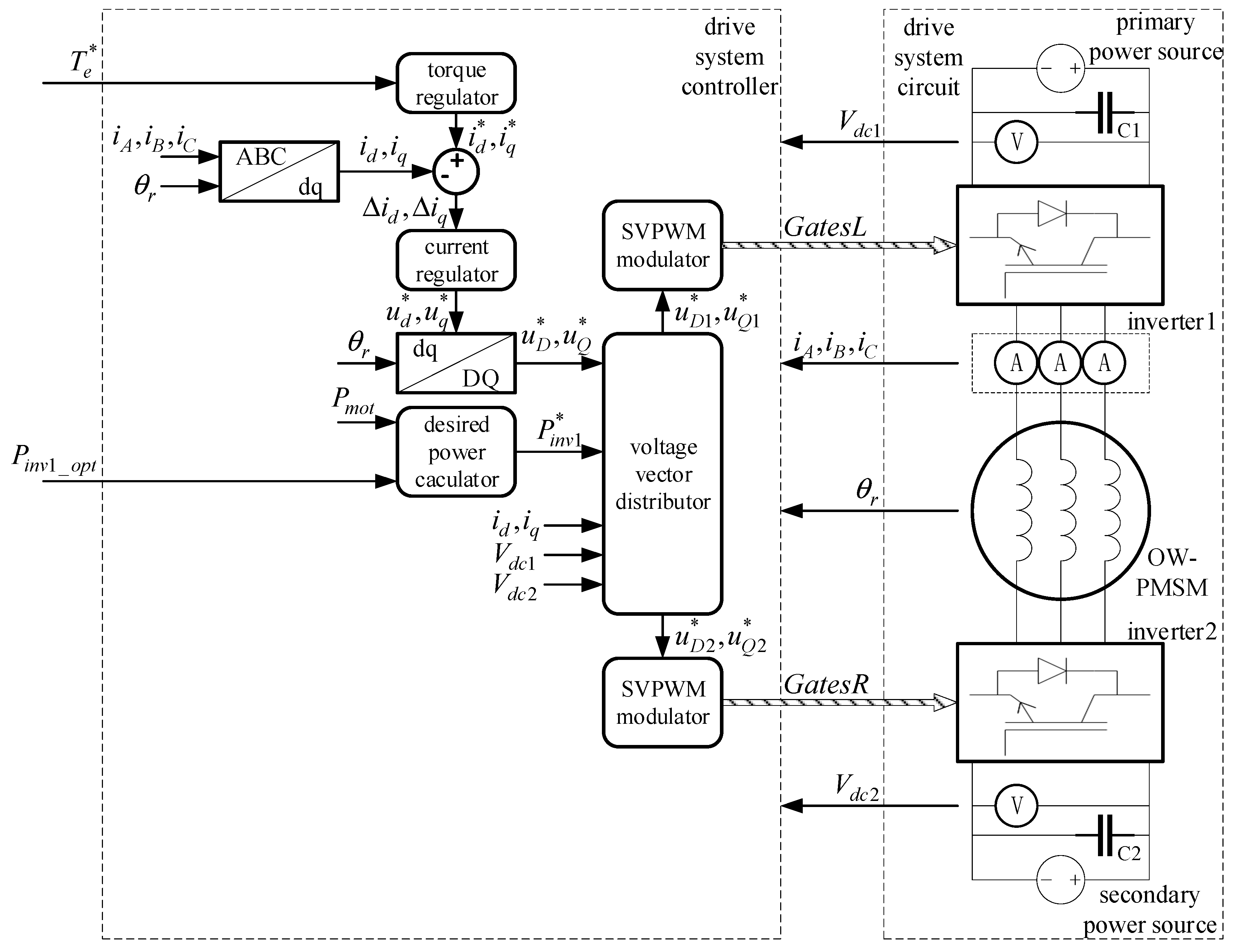 Applied Sciences Free Full Text Power Sharing And Voltage Vector Powercontrollercircuitdiagram5png Applsci 08 00254 G010