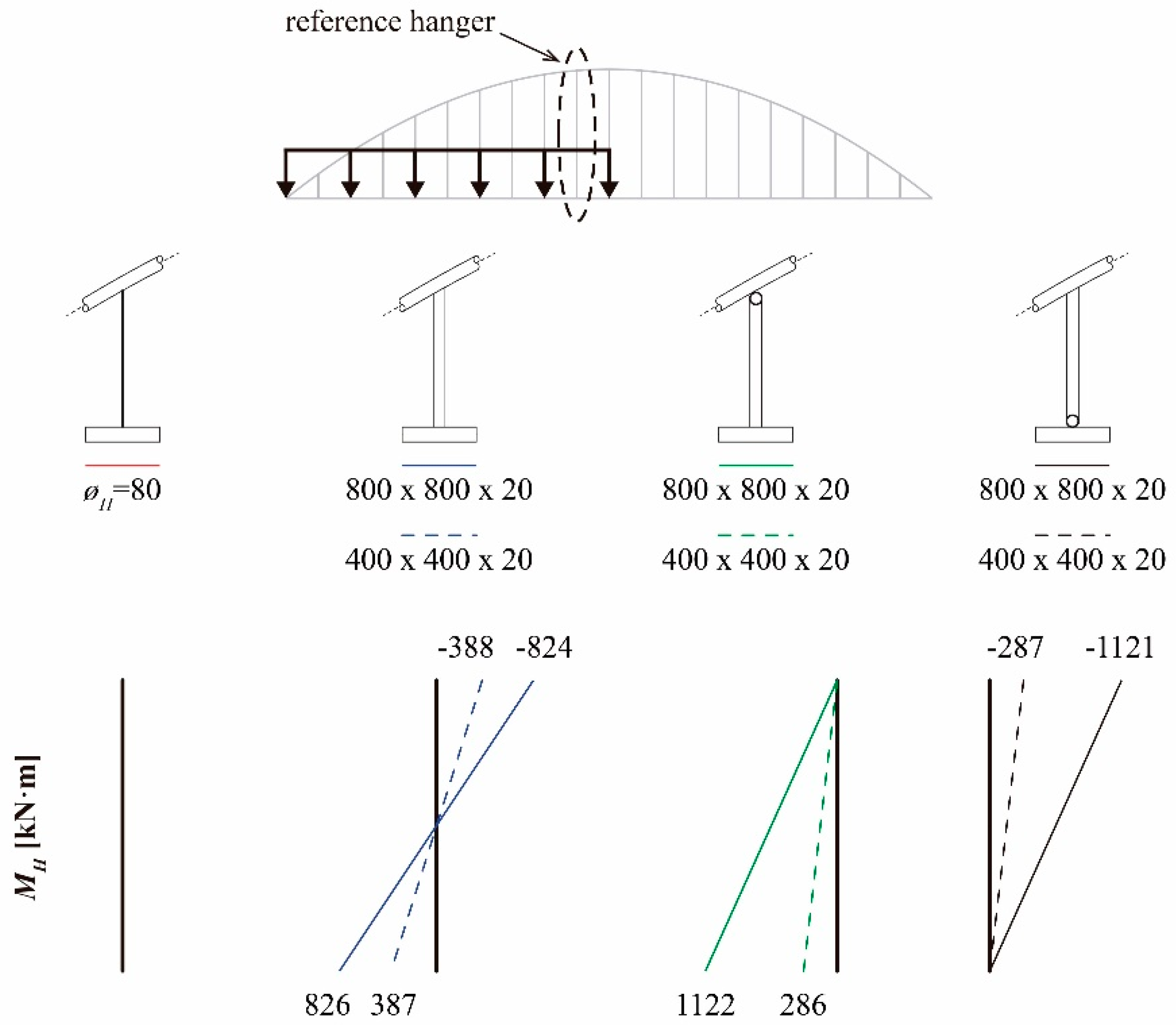 Applied Sciences Free Full Text Effect Of Stiff Hangers On The Arch Beam Diagrams And Formulas For Various Static Loading Images Applsci 08 00258 G012
