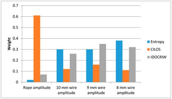 Applied Sciences | Free Full-Text | Analysis of Steel Wire Rope ...