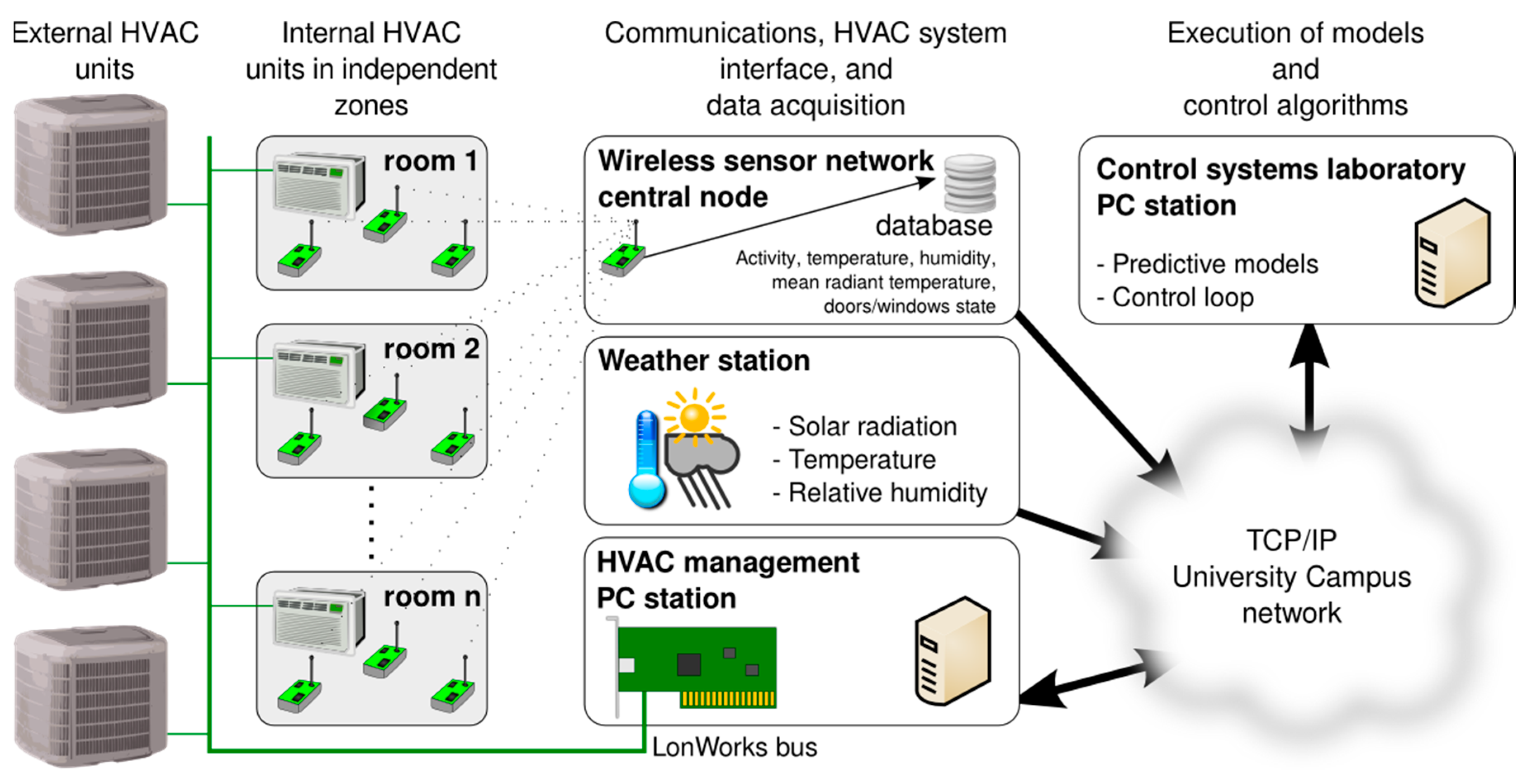 Applied Sciences | Free Full-Text | Wireless Sensors and IoT ...