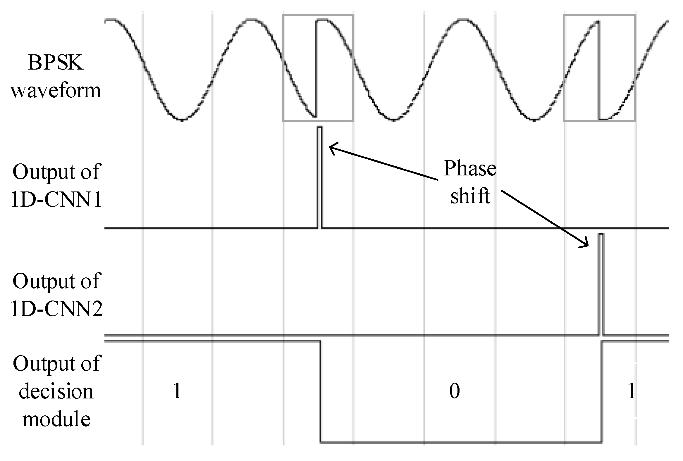 binary phase shift keying bpsk modulation demodulation computer science essay Digital communication and computer science binary phase- shift keying (bpsk) modulation scheme the results are applicable to systems employing a coherent.