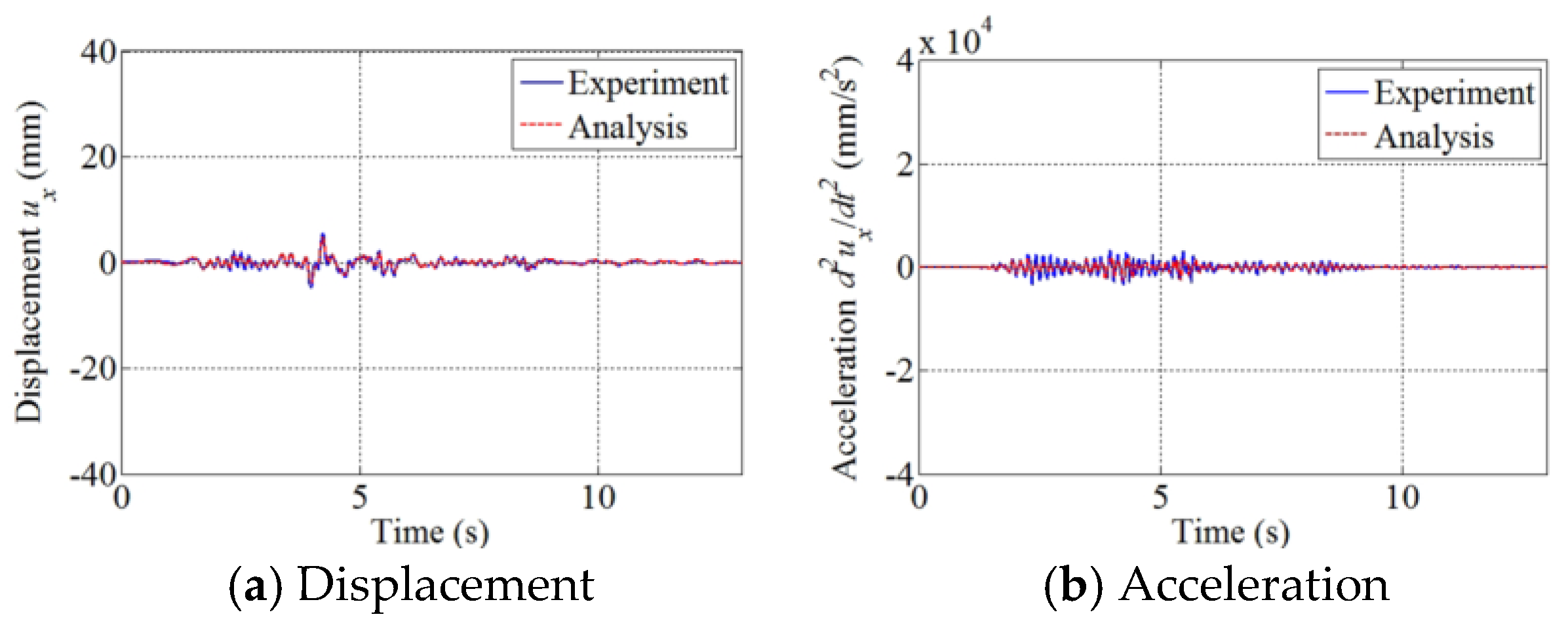 Applied Sciences | Free Full-Text | Seismic Response of a