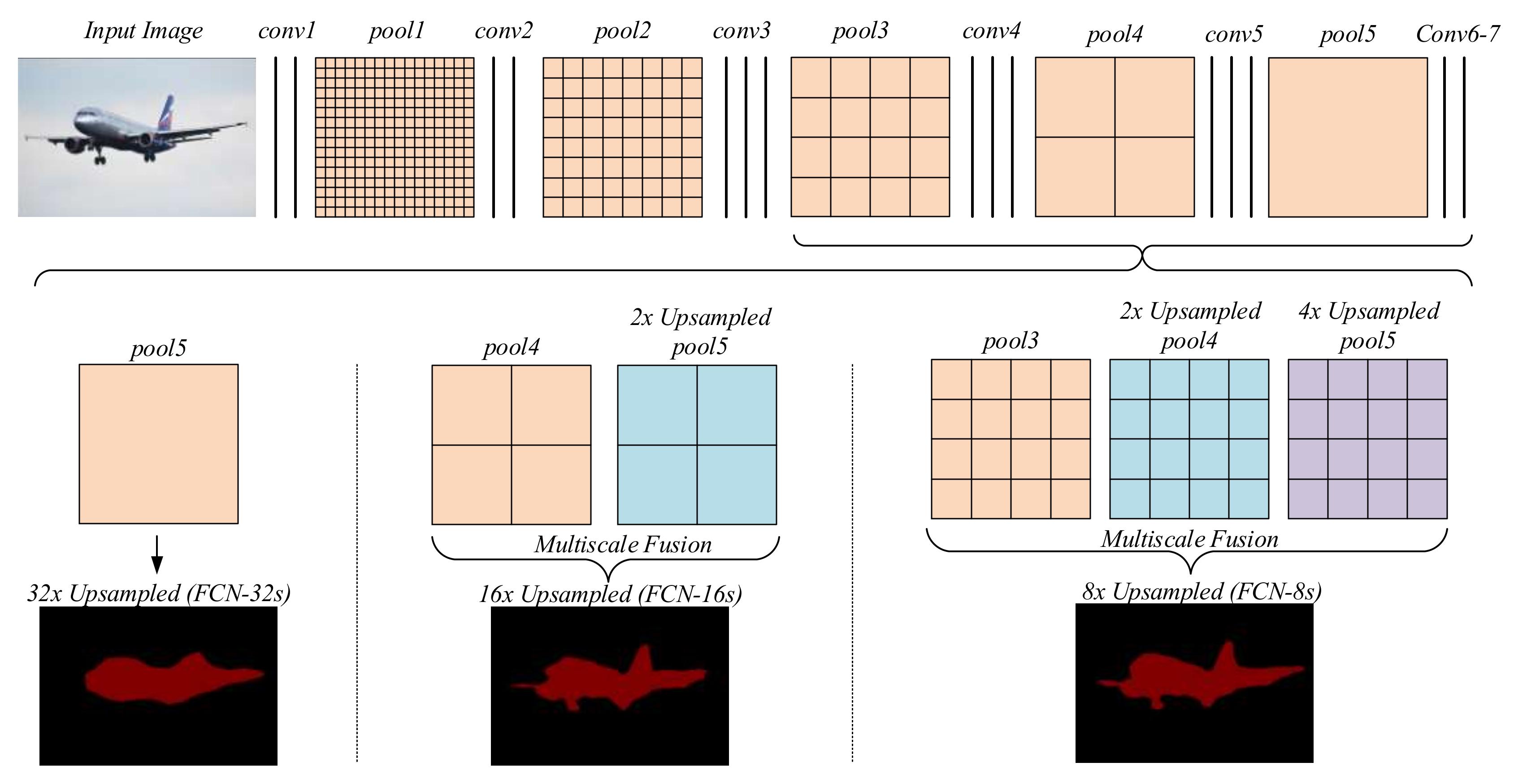 Applied Sciences   Free Full-Text   A Semantic Segmentation