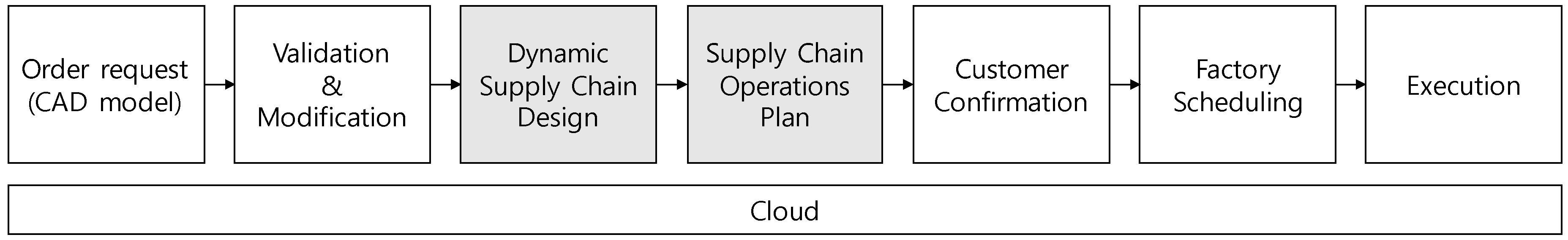 Applied Sciences | Free Full-Text | Dynamic Supply Chain