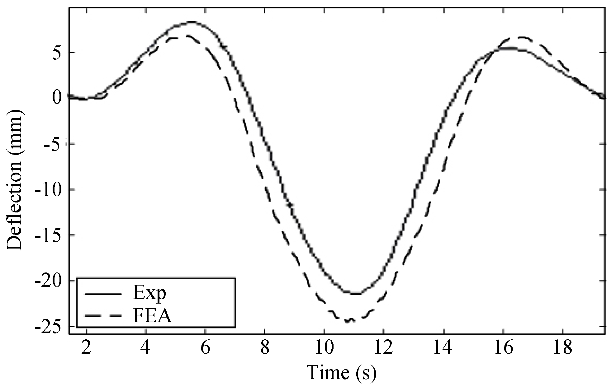 Applied Sciences Free Full Text Experimental Study On Dynamic Beam Bridge Diagram No