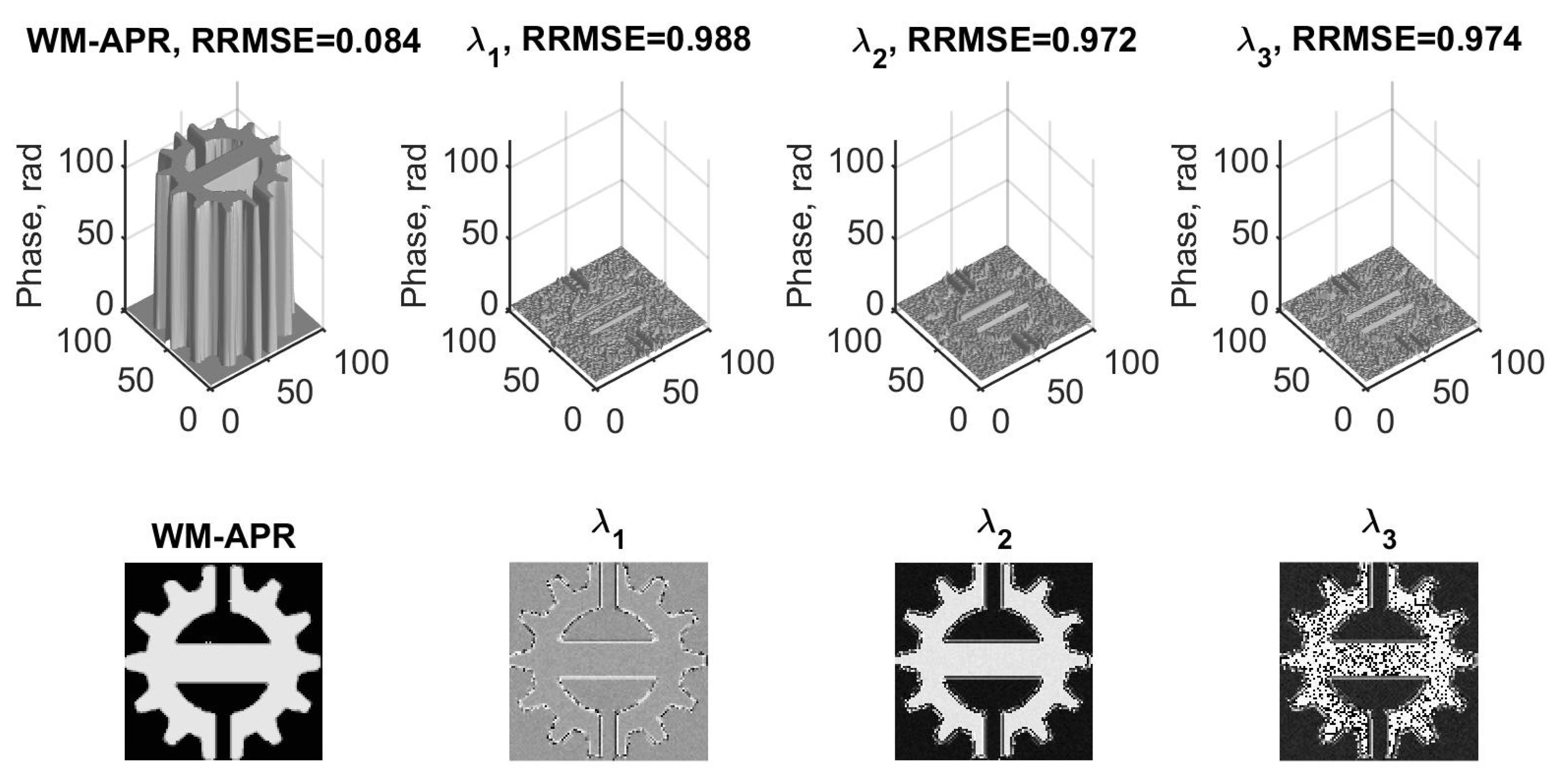 Applied Sciences Free Full Text Multiwavelength Absolute Phase Intel Puma 6 Block Diagram Applsci 08 00719 G006 Figure