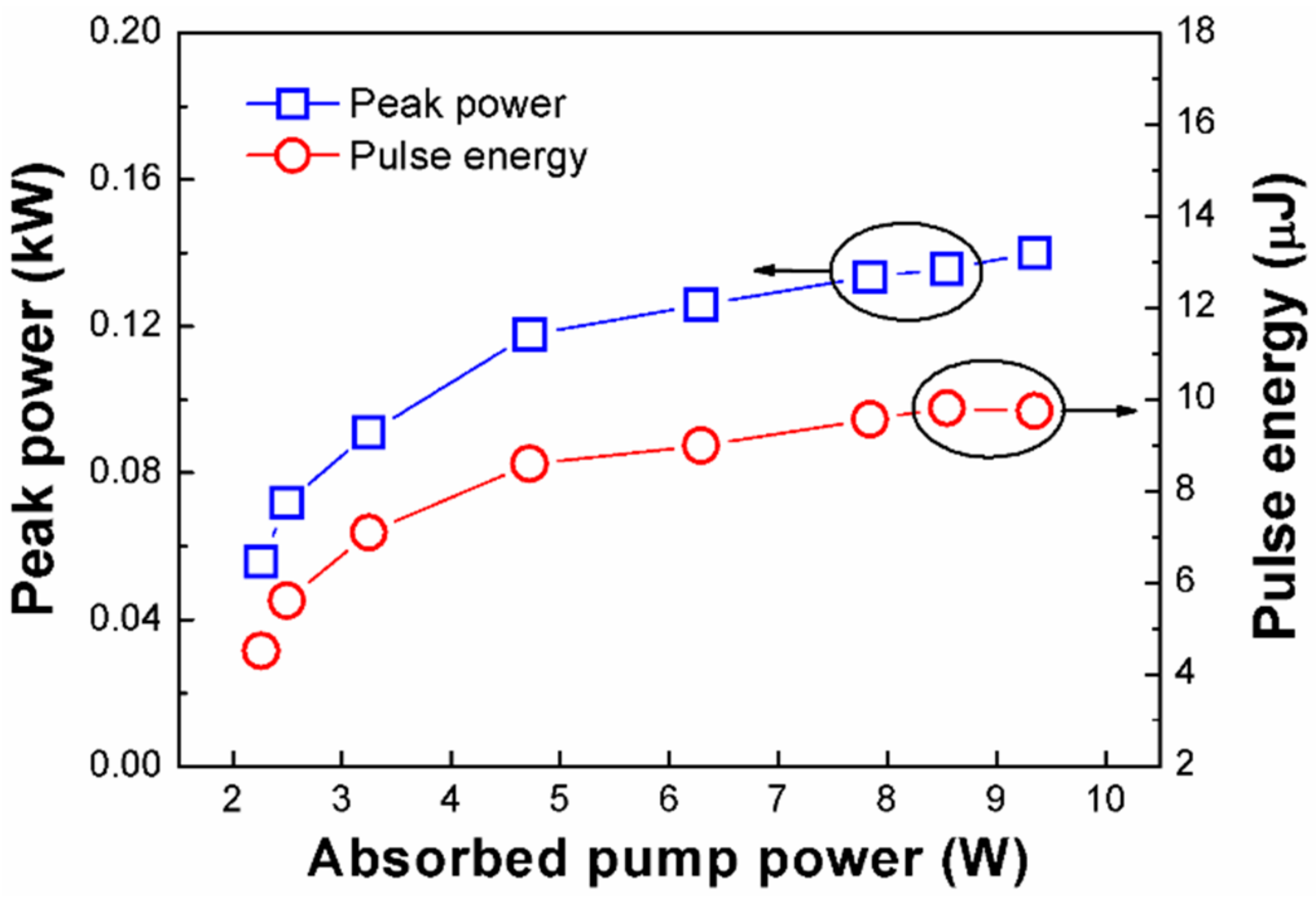 Applied Sciences | Free Full-Text | High Power and Short Pulse Width