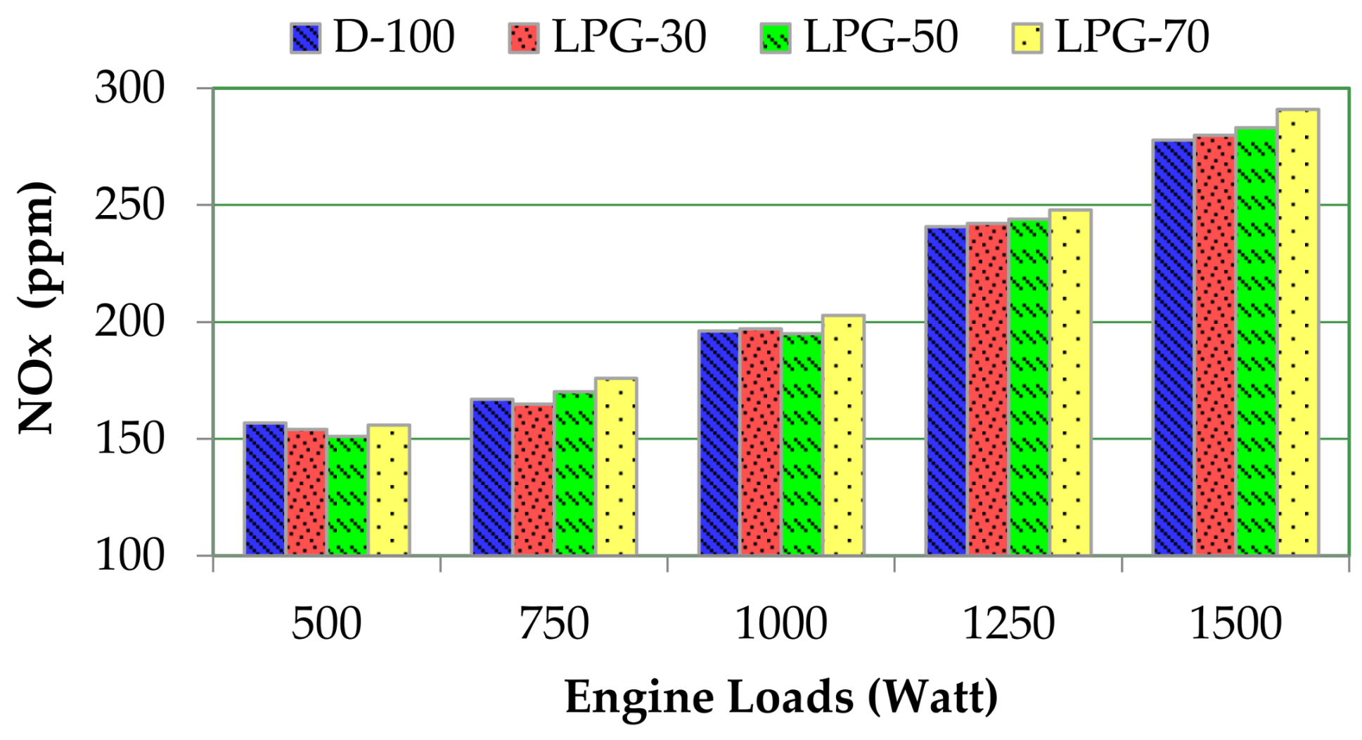 Applied Sciences | Free Full-Text | The Impact of Diesel/LPG