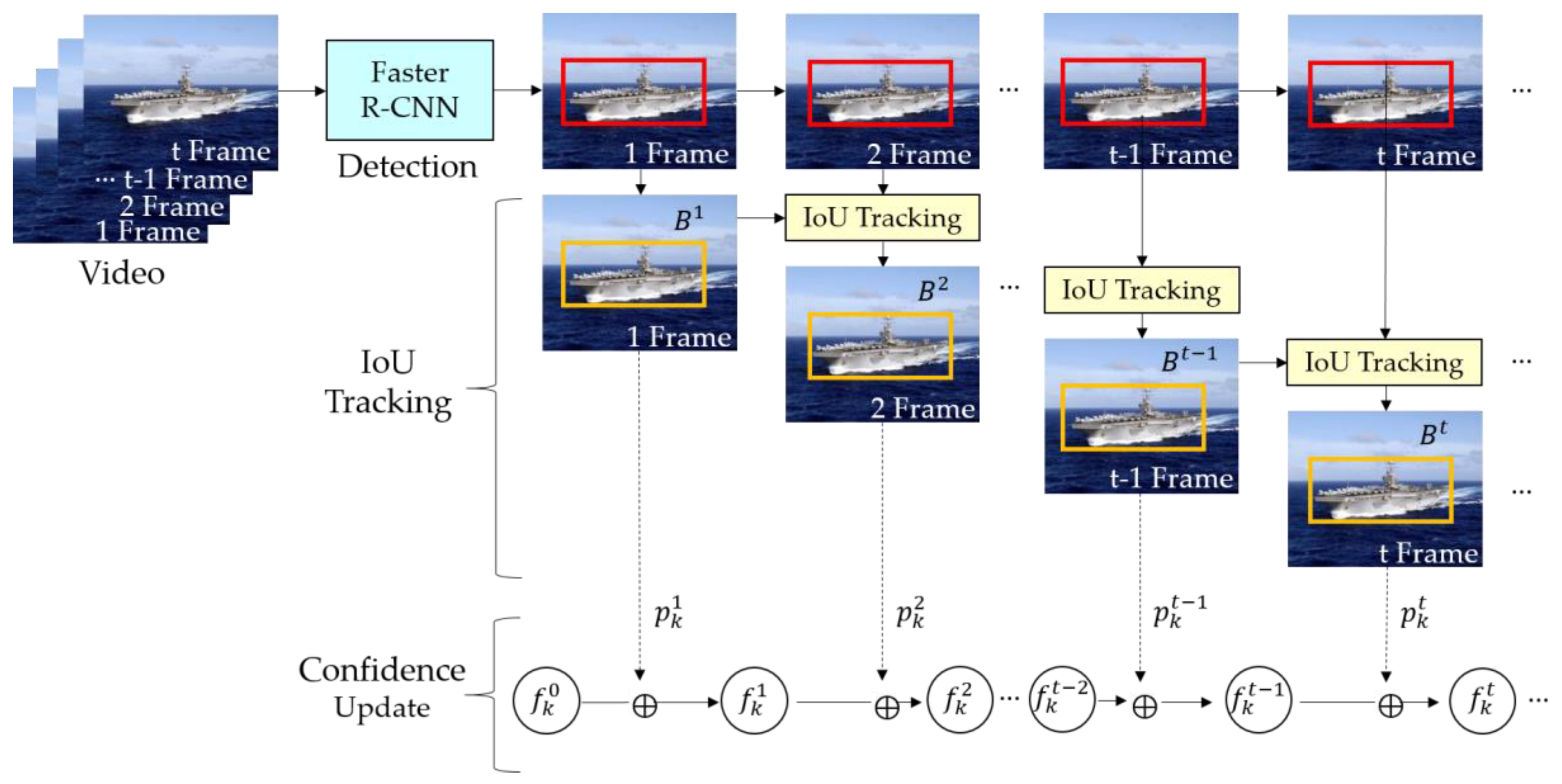 Applied Sciences | Free Full-Text | Probabilistic Ship Detection and