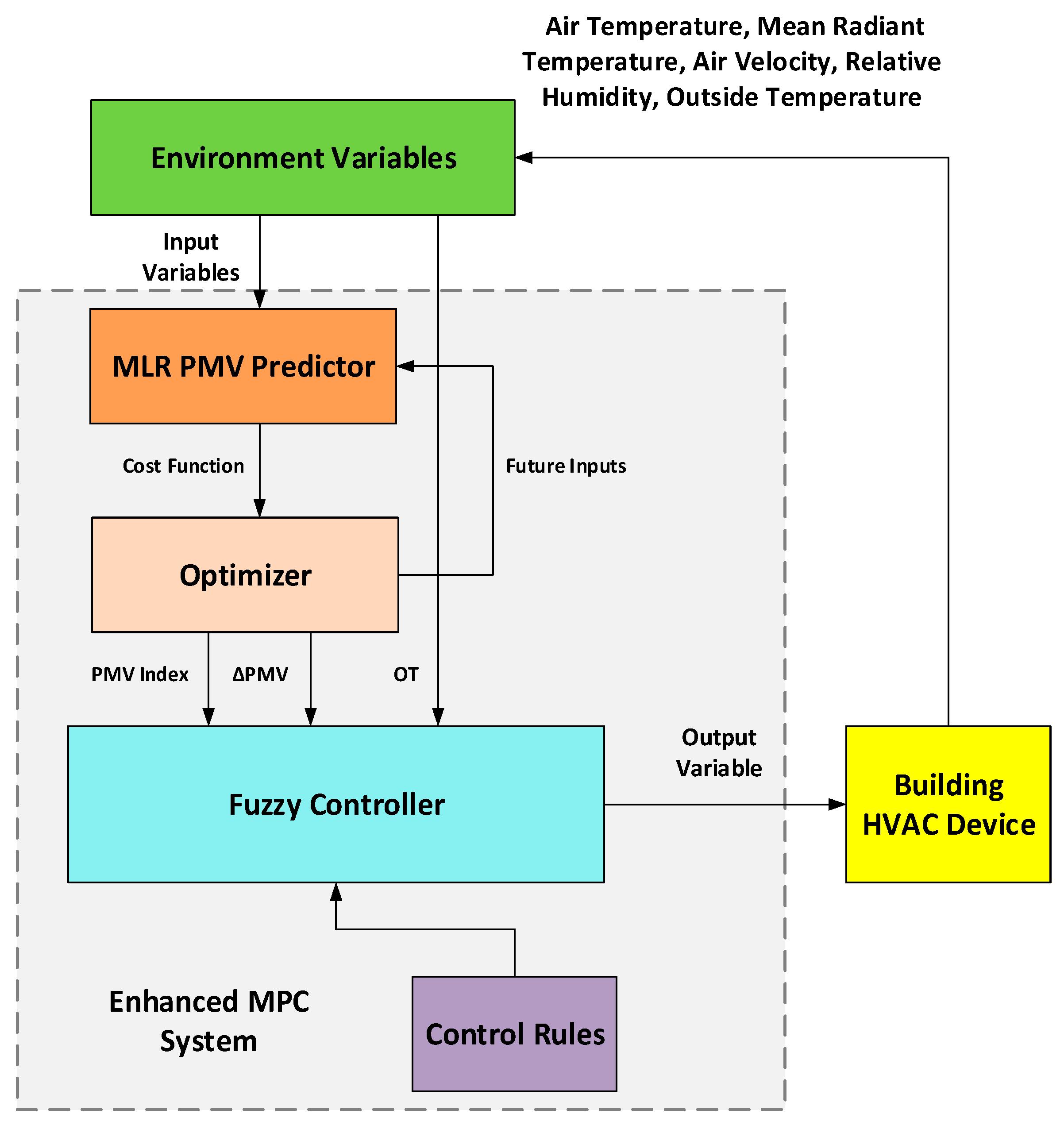 Applied Sciences Free Full Text Enhanced Model Based Predictive Control Logic Diagram Hvac No