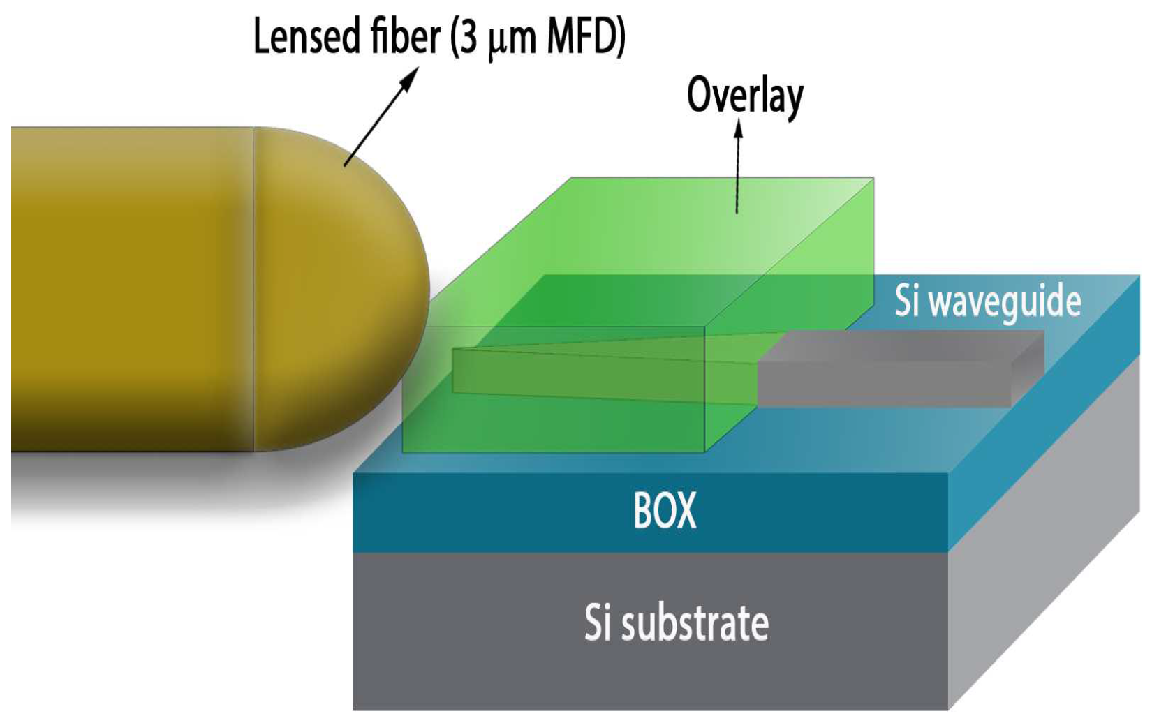 Applied Sciences | Free Full-Text | Grating-Assisted Fiber to Chip