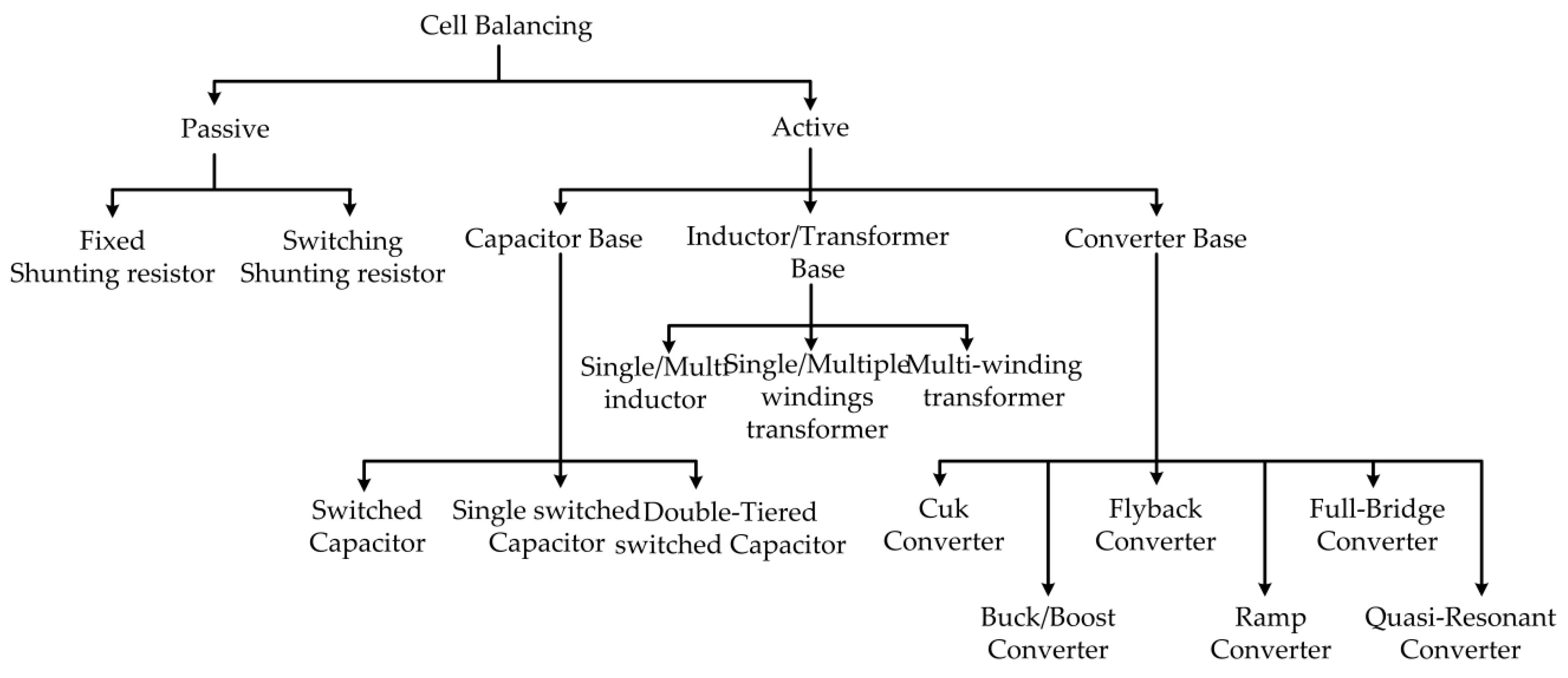 Applied Sciences Free Full Text A Modular Cell Balancer Based On