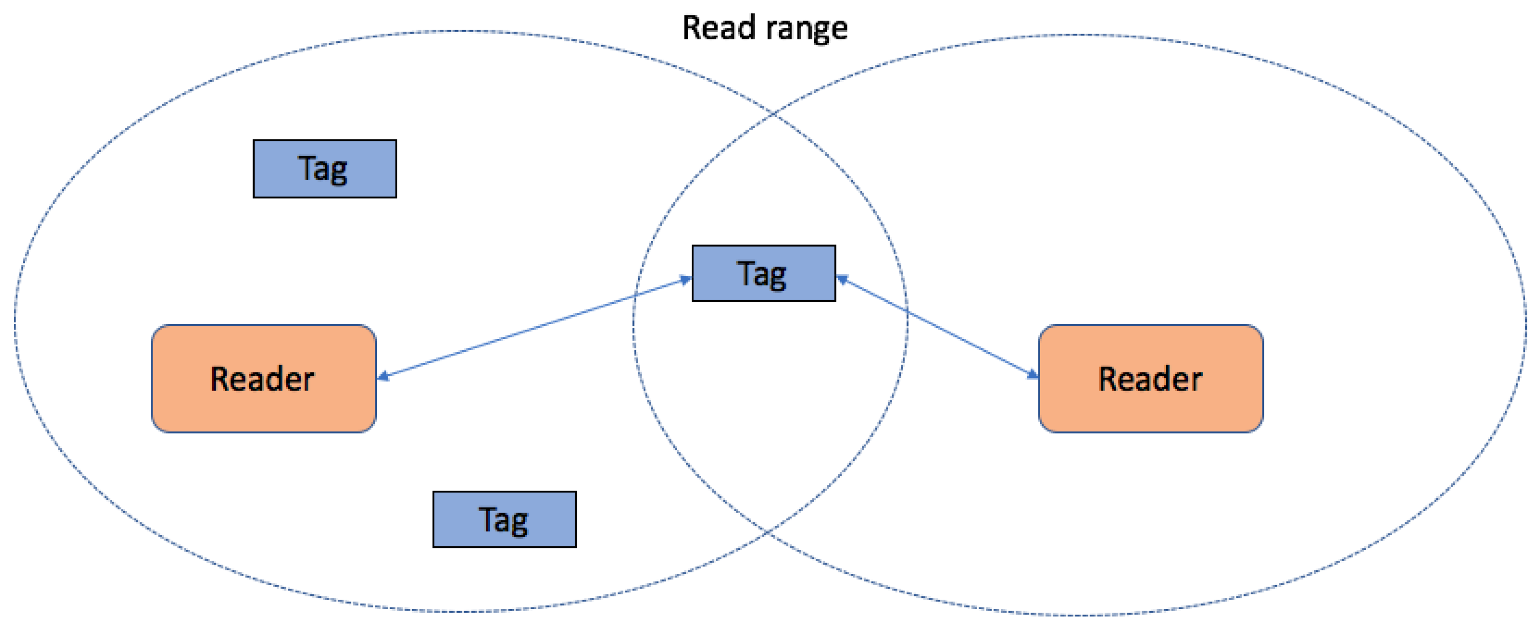 Applied Sciences | Free Full-Text | A Comparison of RFID