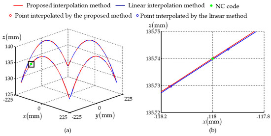 Applied Sciences | Free Full-Text | A Trajectory Planning Method for