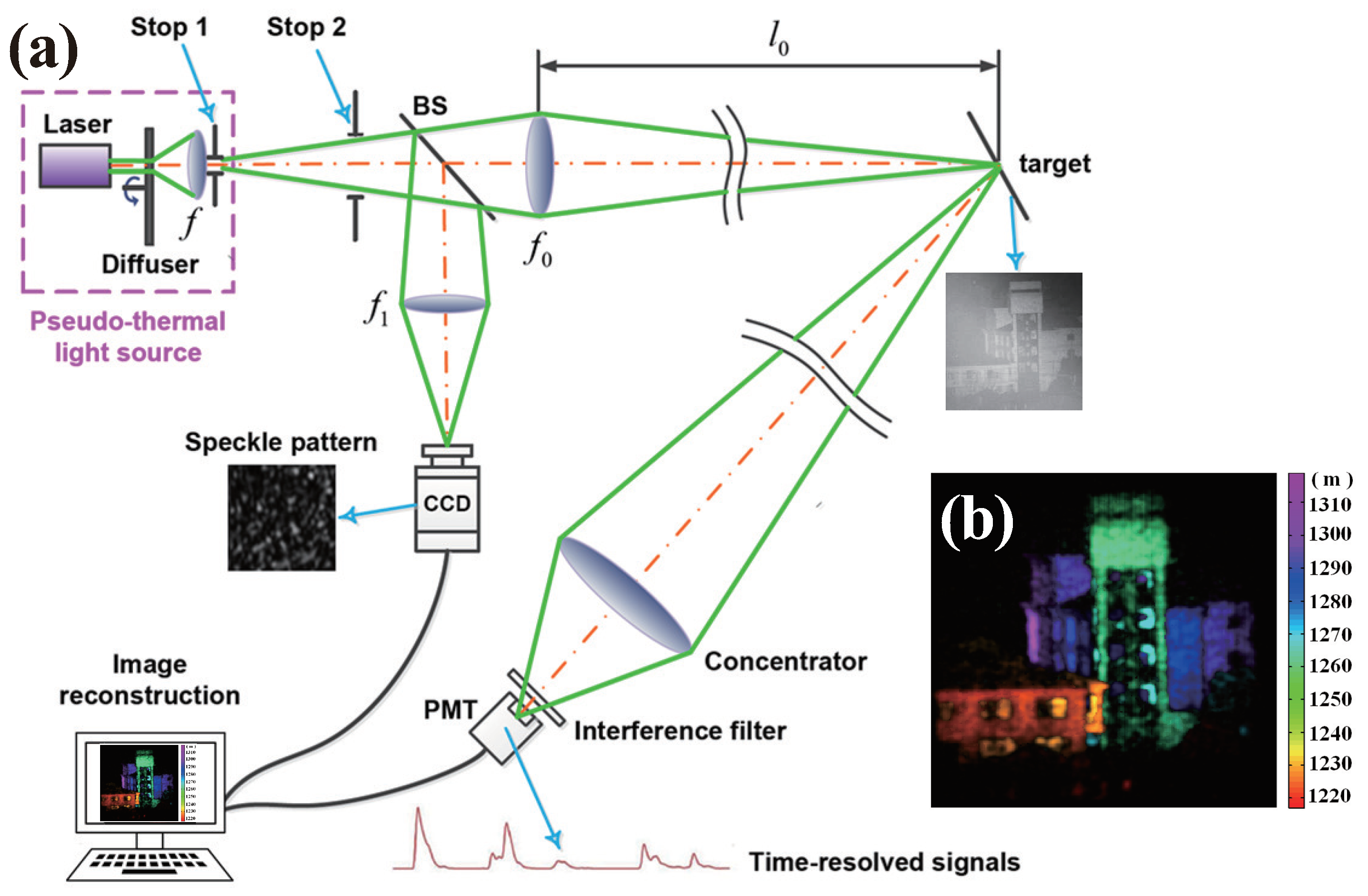 Applied Sciences Free Full Text A Review Of Ghost Imaging Via Sparsity Constraints Html