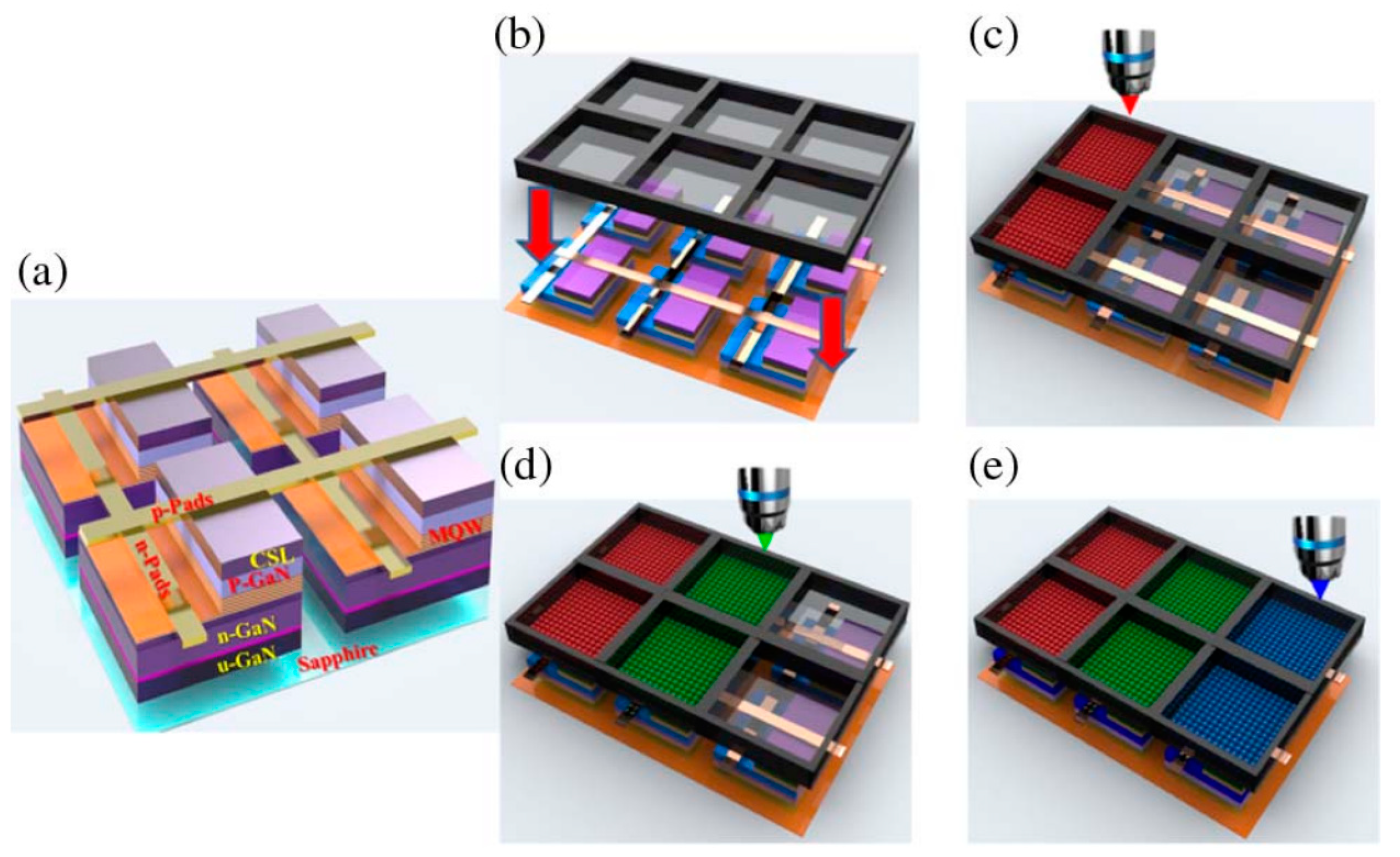 Applied Sciences | Free Full-Text | Mini-LED and Micro-LED