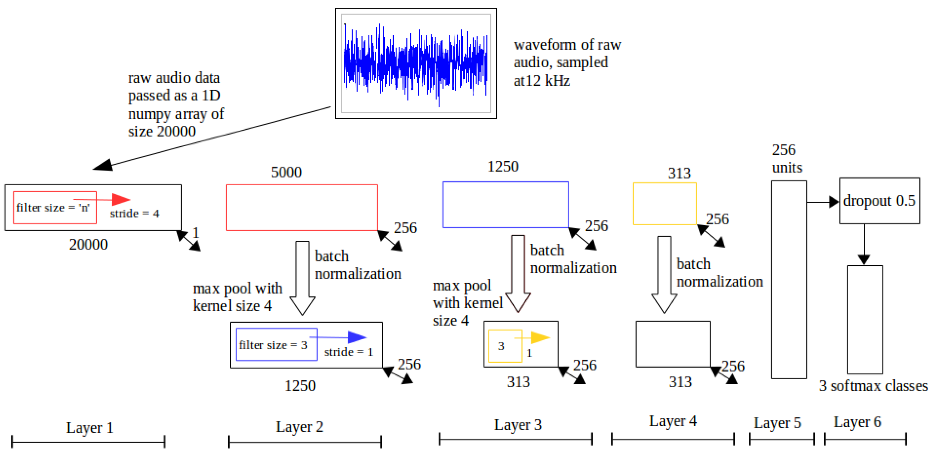 Applied Sciences | Free Full-Text | Toward Audio Beehive Monitoring