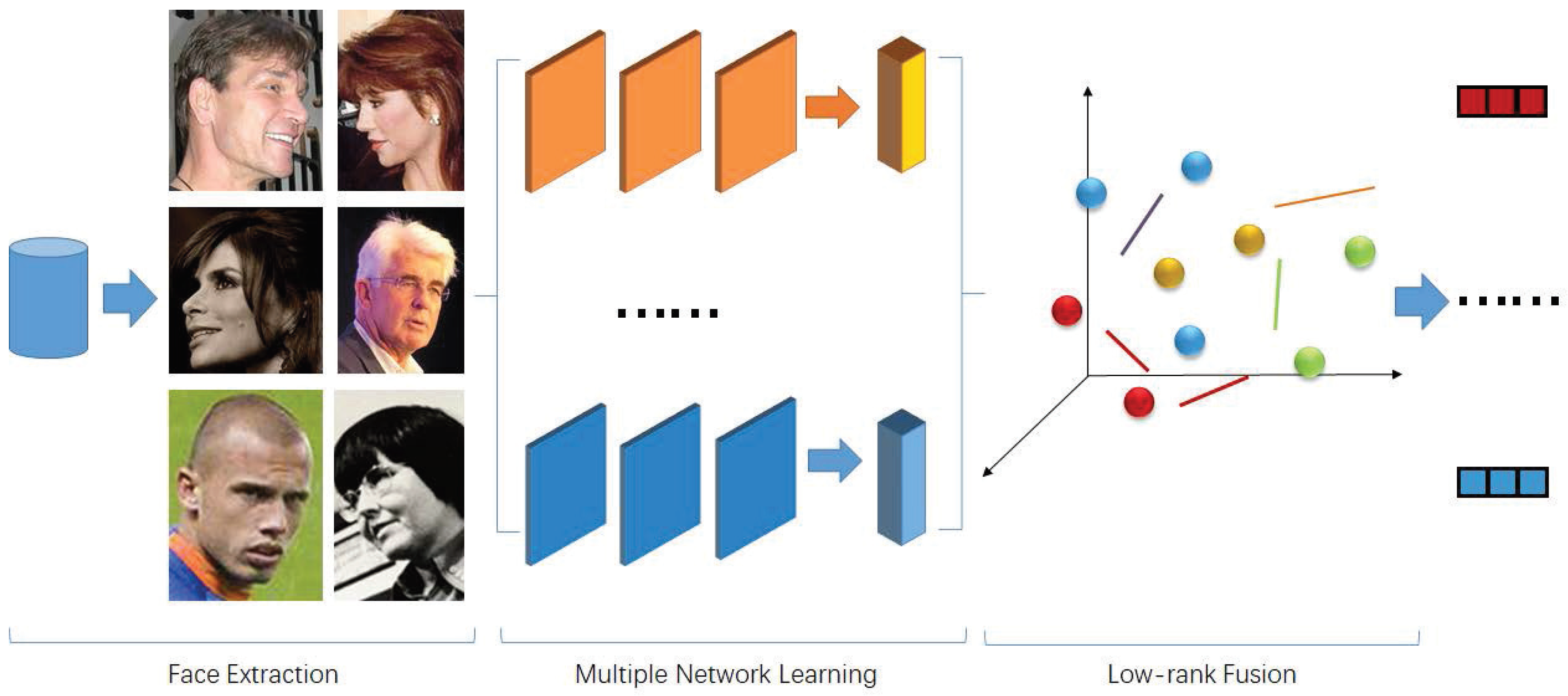 Applied Sciences   Free Full-Text   Multiple Network Fusion