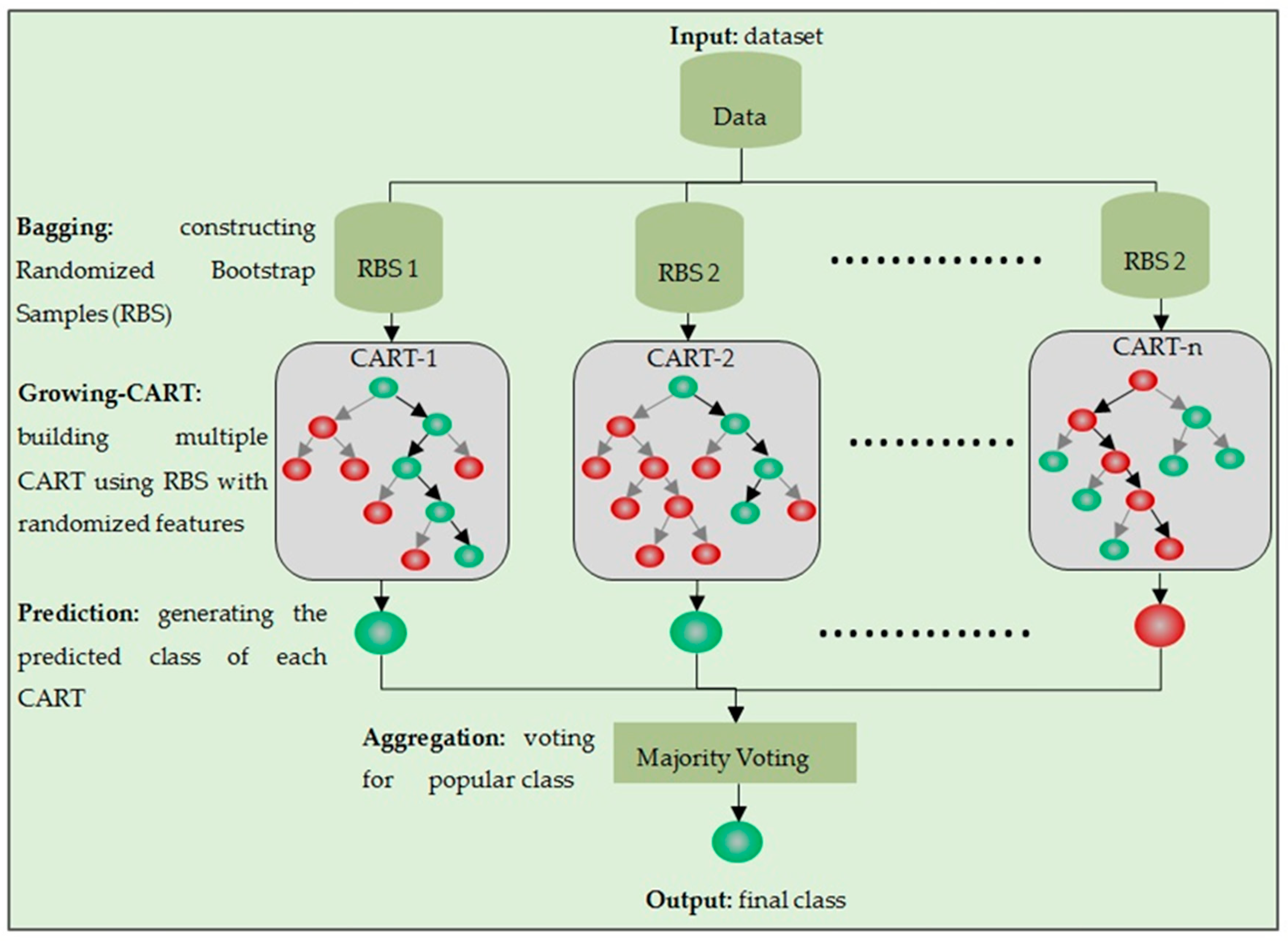 Applied Sciences Free Full Text Detection And Classification Of Block Diagram Games No