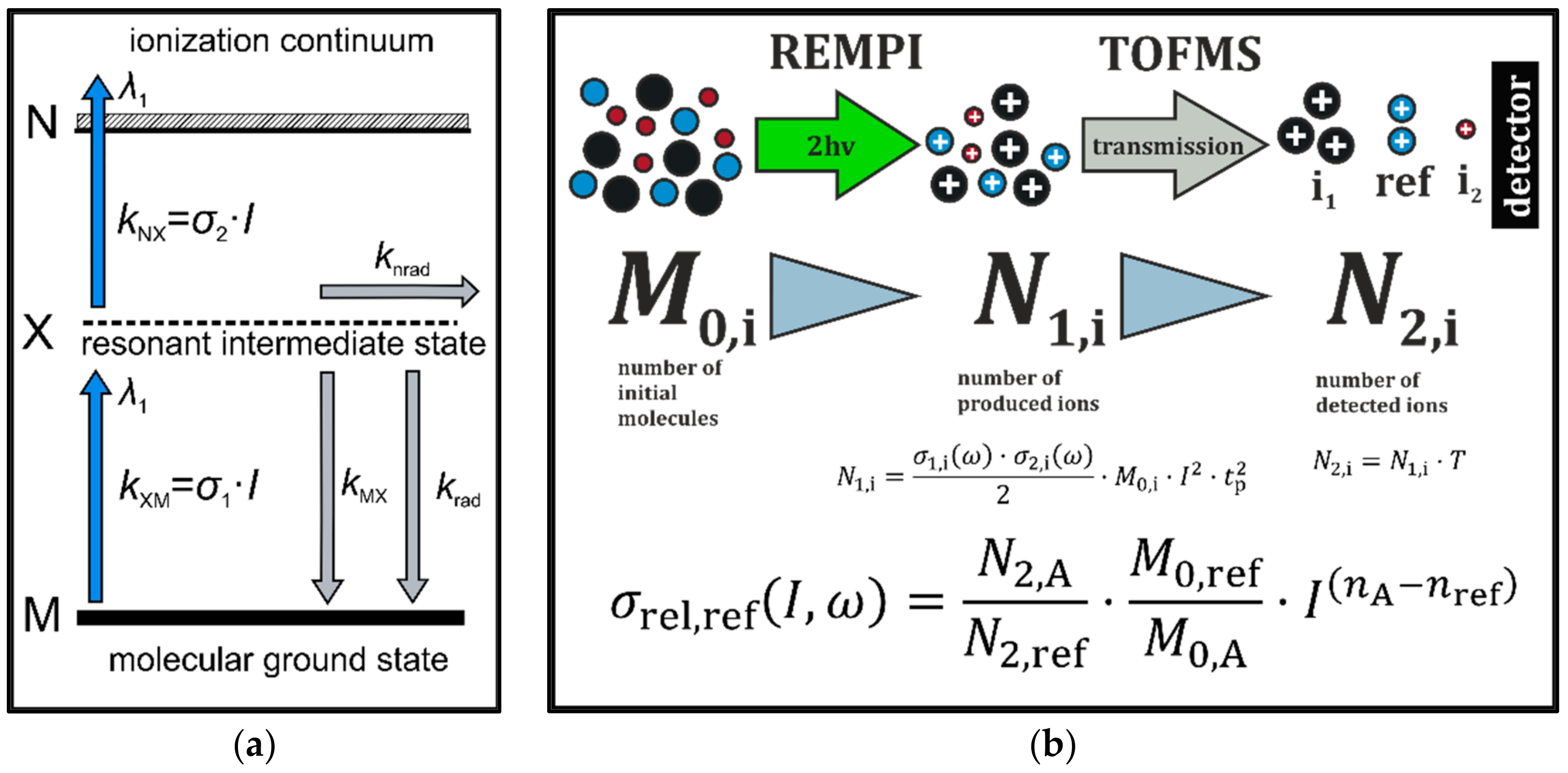 Production type material determination transportation diagram applied sciences free full text determination of relative rh mdpi com electron transport chain diagram cell transport diagram ccuart Image collections
