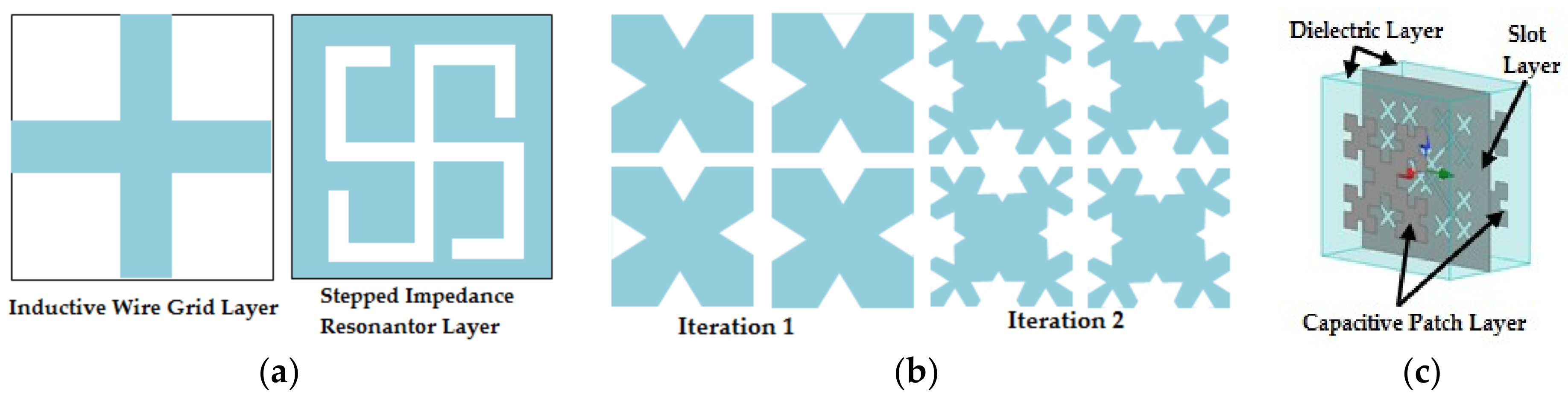 Applied Sciences | Free Full-Text | Frequency Selective Surfaces: A ...