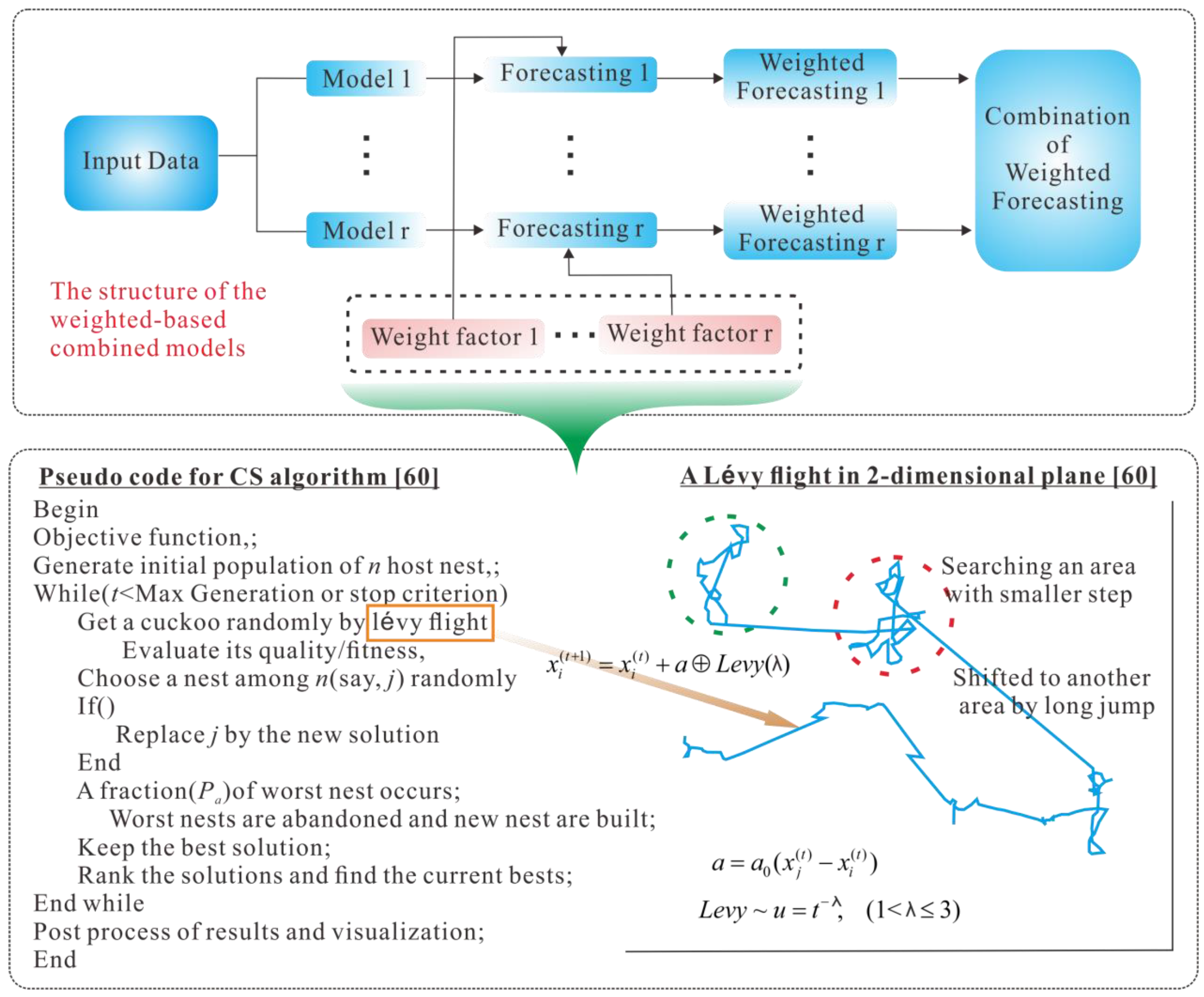 Applied Sciences Free Full Text Data Analysis And Forecasting Of