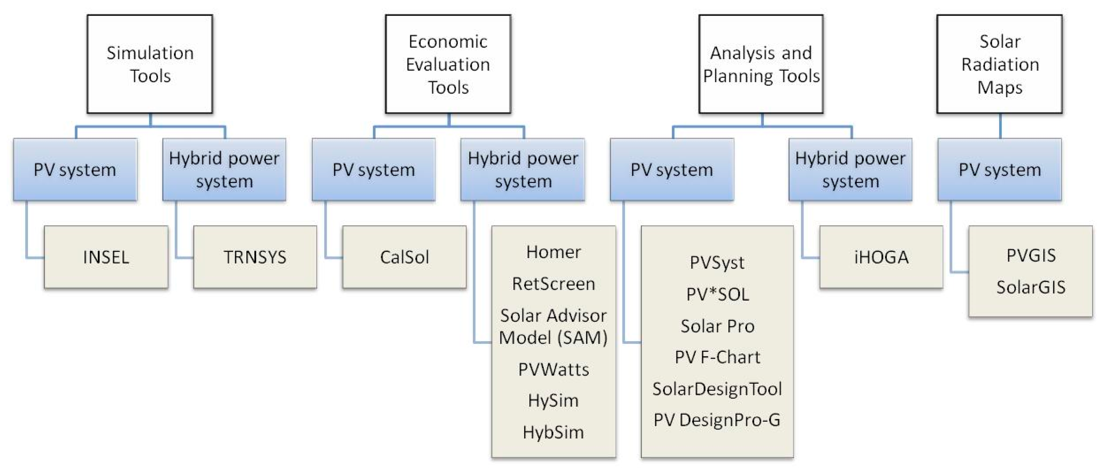 Applied Sciences Free Full Text Photovoltaic Power Systems Optimization Research Status A Review Of Criteria Constrains Models Techniques And Software Tools Html