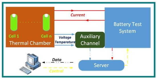Applied Sciences | Special Issue : Battery Management and State