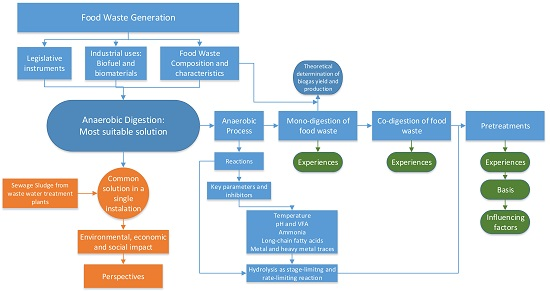 Applied Sciences Free Full Text Reviewing The Anaerobic Digestion Of Food Waste From Waste Generation And Anaerobic Process To Its Perspectives Html