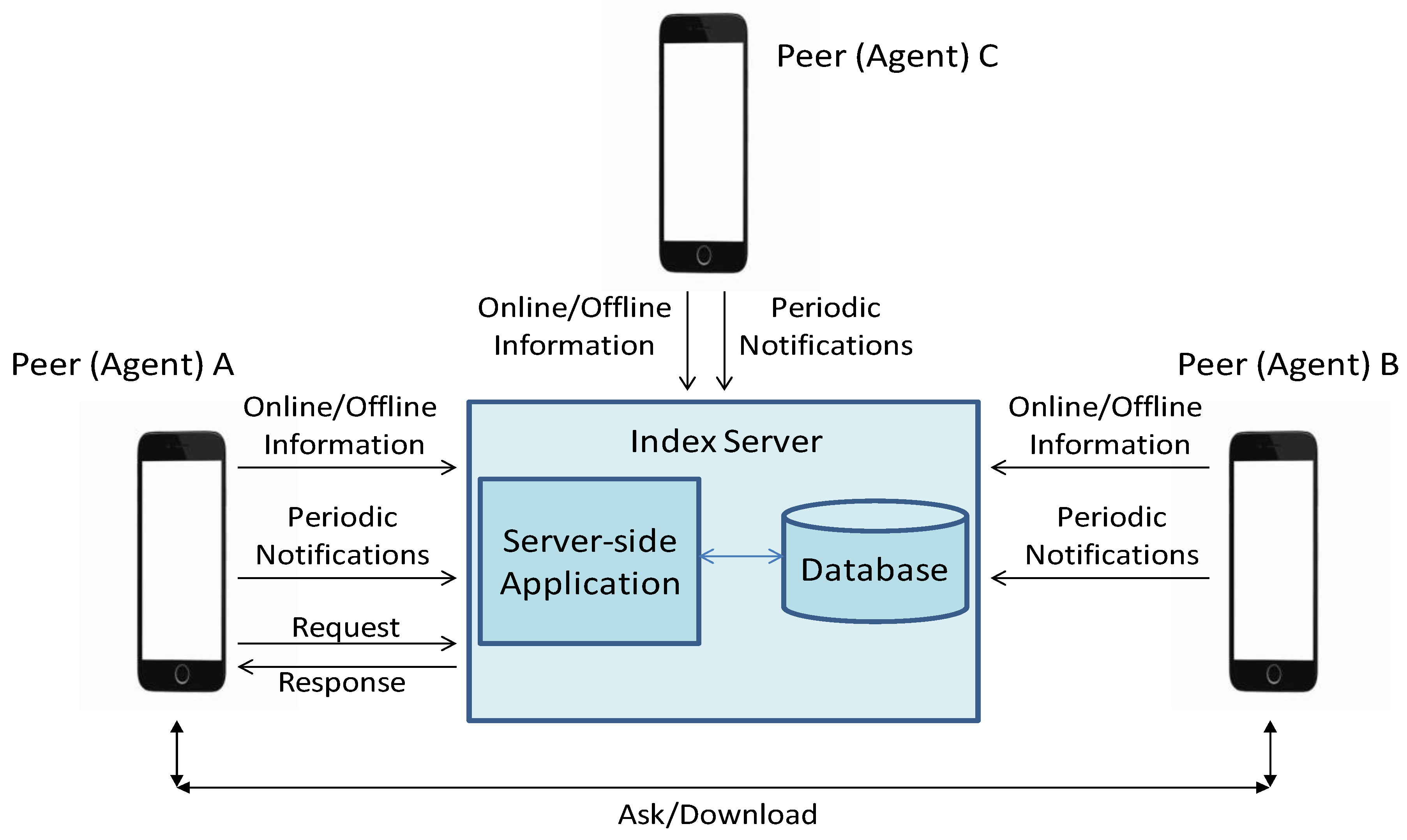 Applied Sciences   Free Full-Text   Linked Data Aware Agent