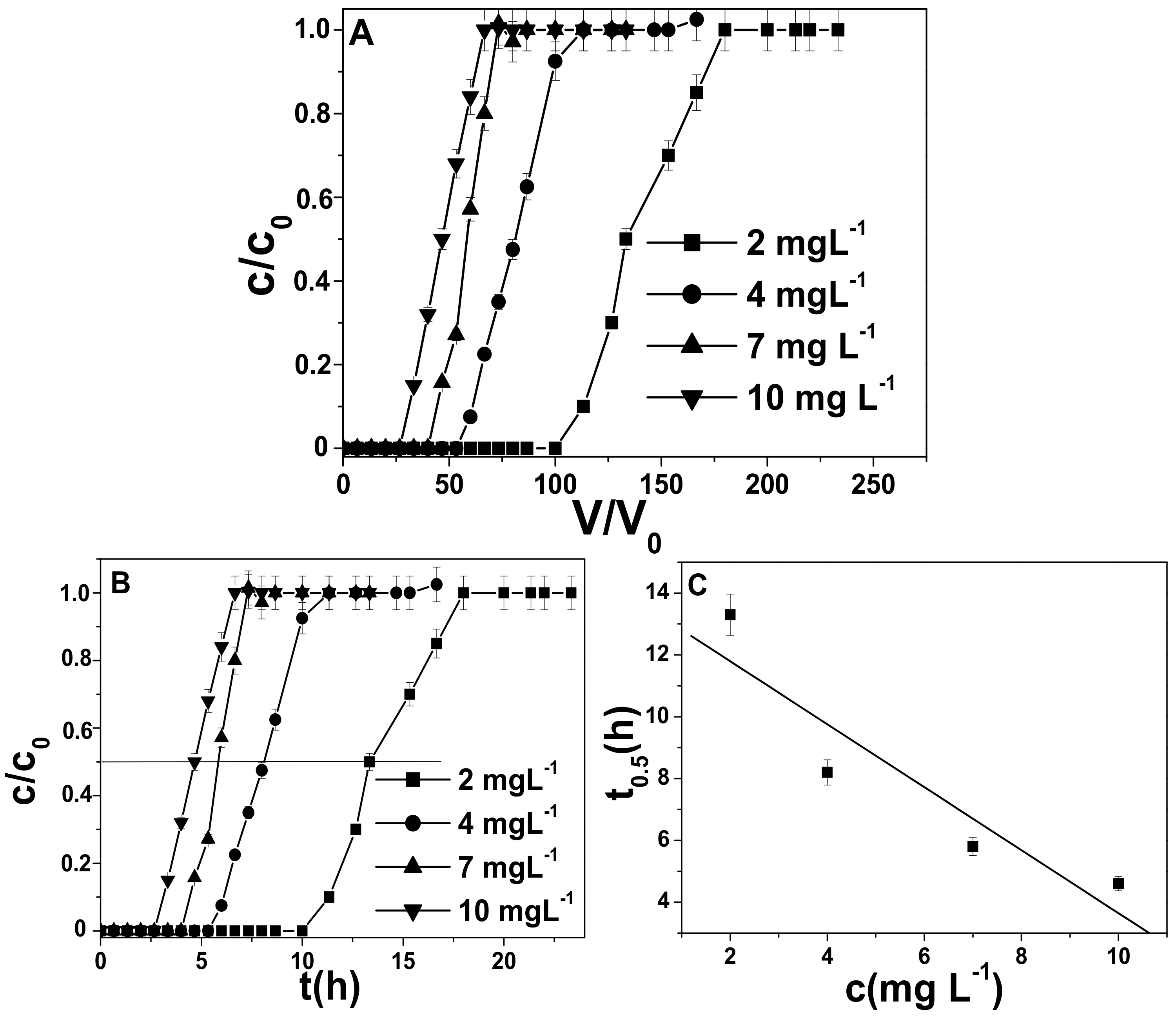 Applied Sciences | Free Full-Text | Lead Ion Sorption by