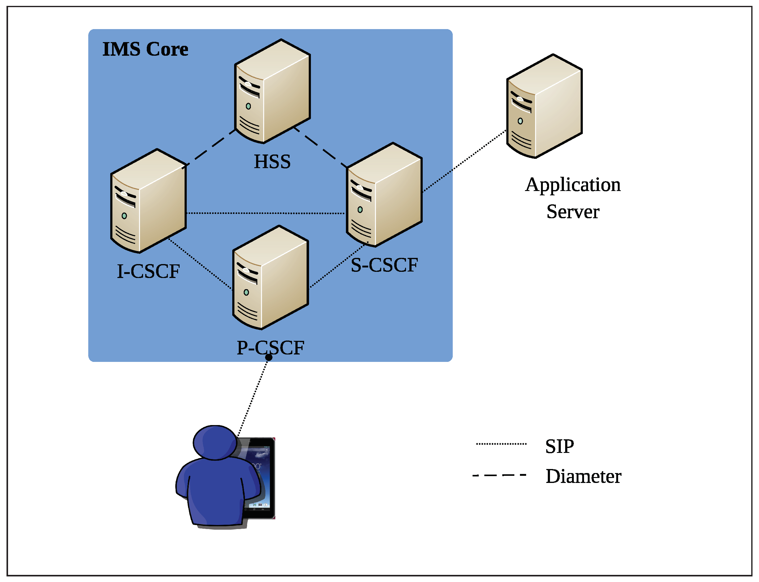 Applied Sciences | Free Full-Text | An IP Multimedia Subsystem