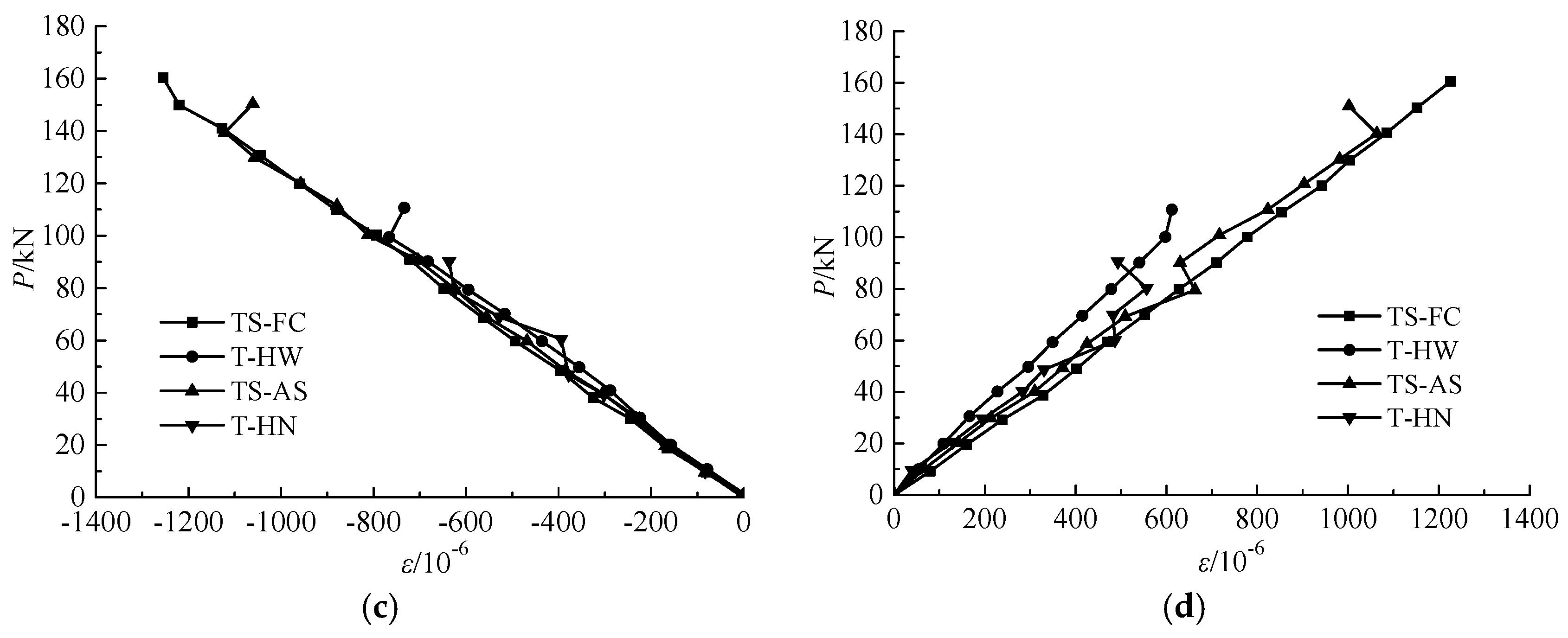 Applied Sciences Free Full Text Experimental Study On The Static Warren Truss Bridge Diagram Component Inside Applsci 08 02237 G010a G010b