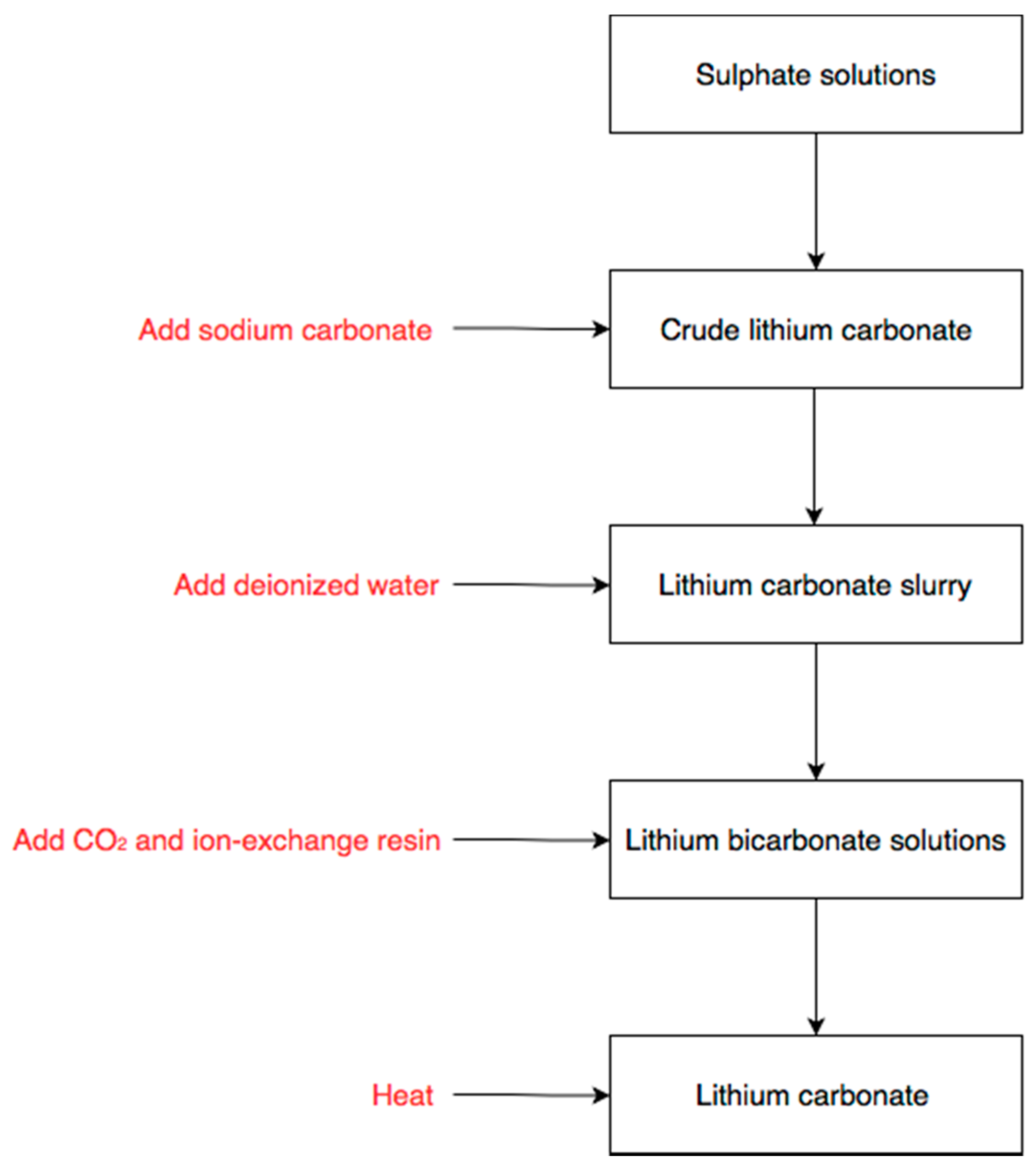 Applied Sciences | Free Full-Text | Purification of Lithium