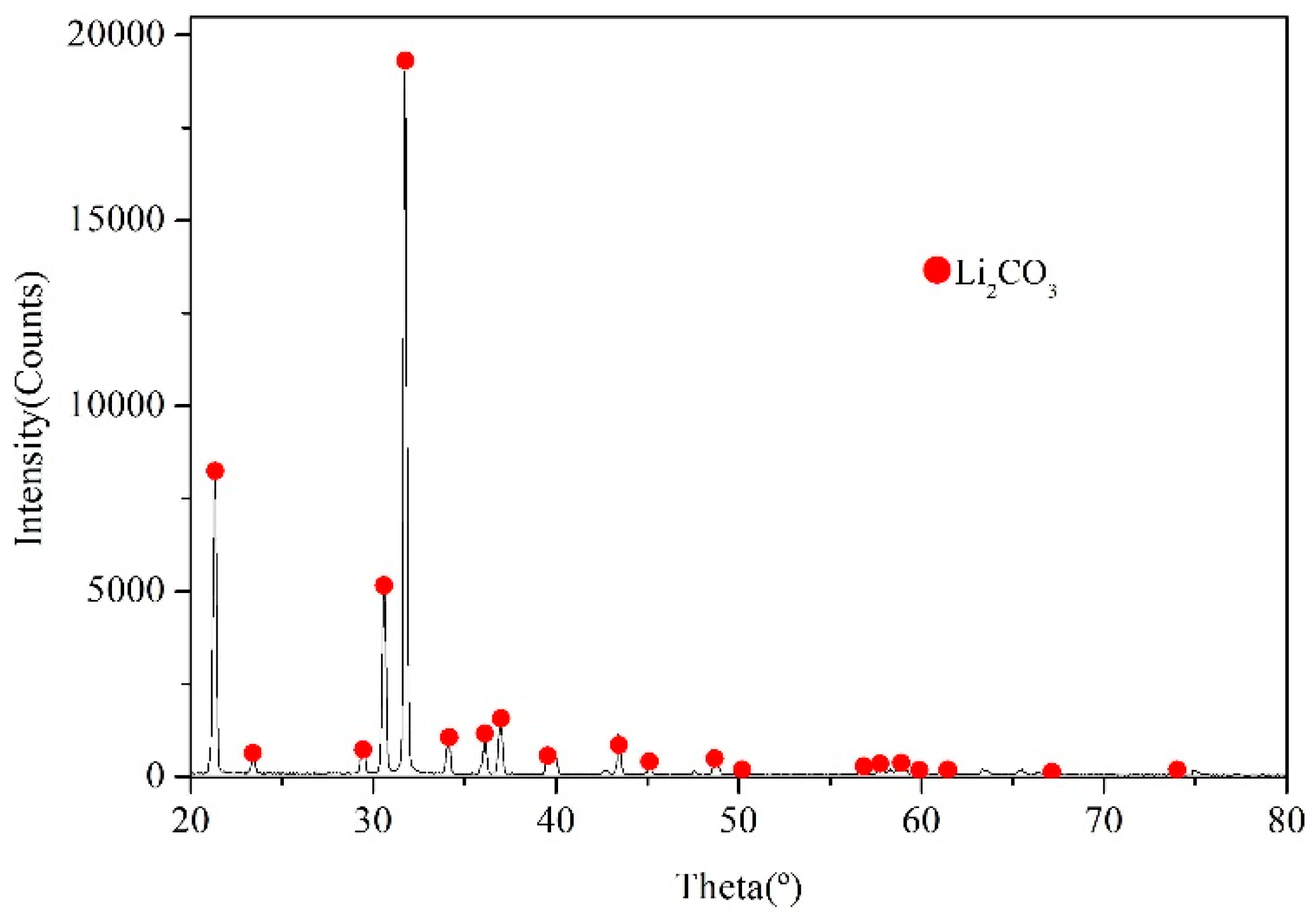 Applied Sciences   Free Full-Text   Purification of Lithium