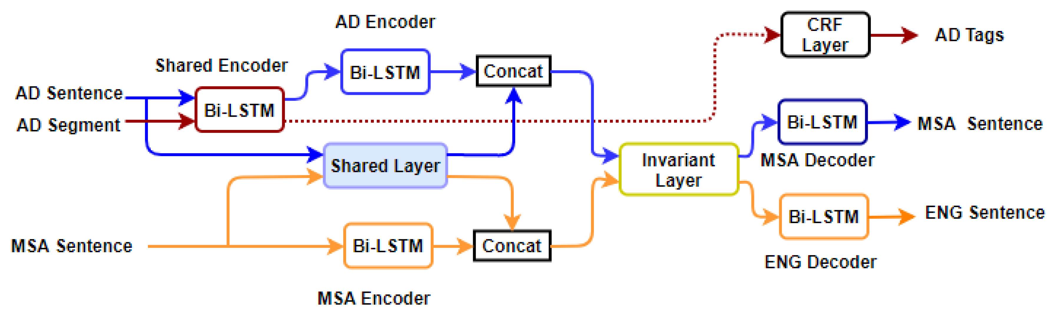Applied Sciences | Free Full-Text | A Multitask-Based Neural Machine