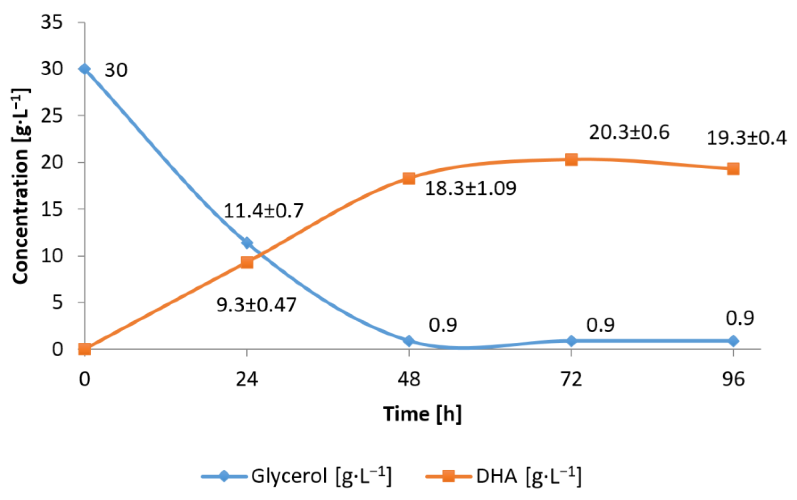 applied sciences free full text valorization of waste glycerol