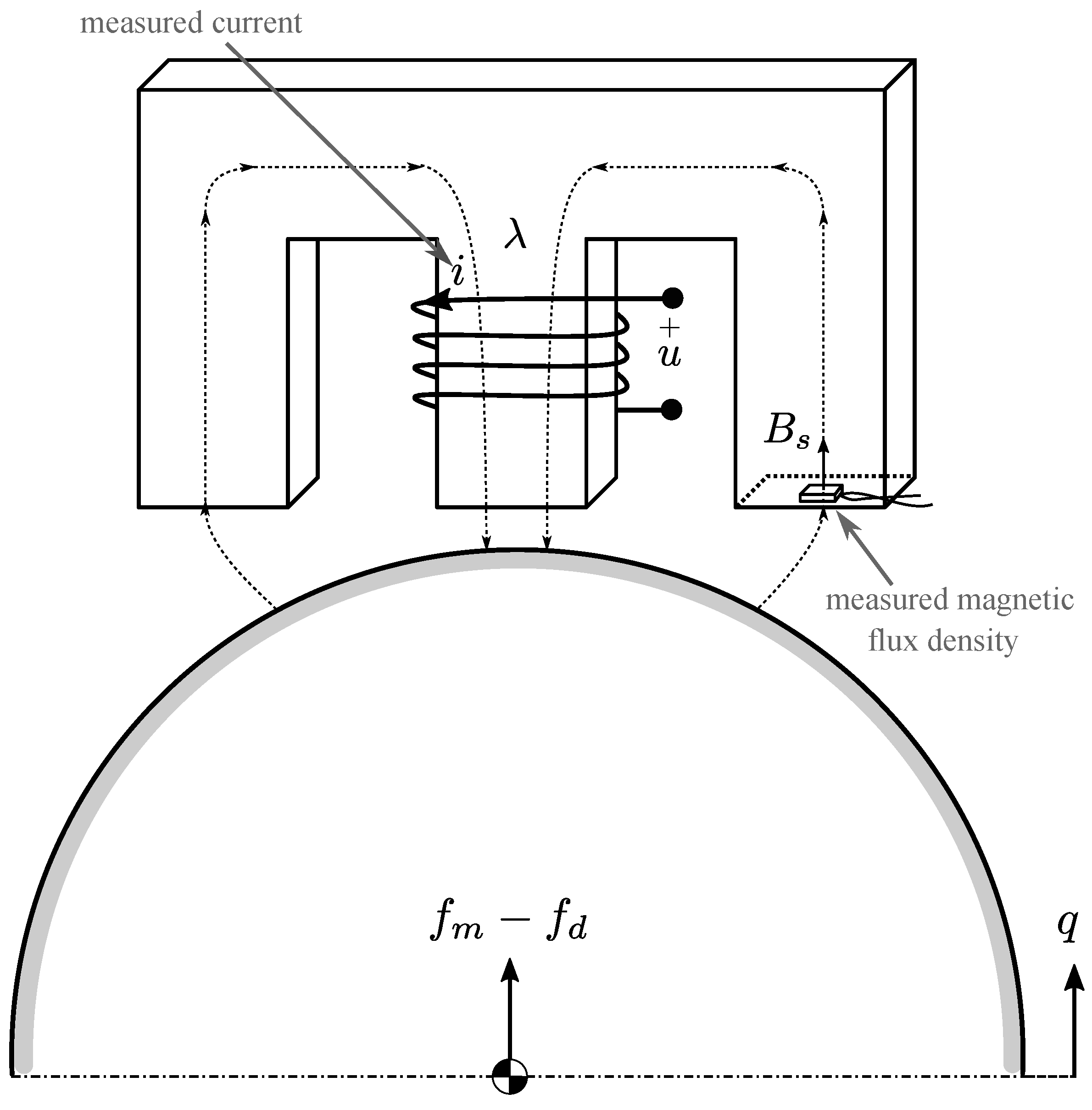 Applied Sciences | Free Full-Text | Magnetic Levitation Control