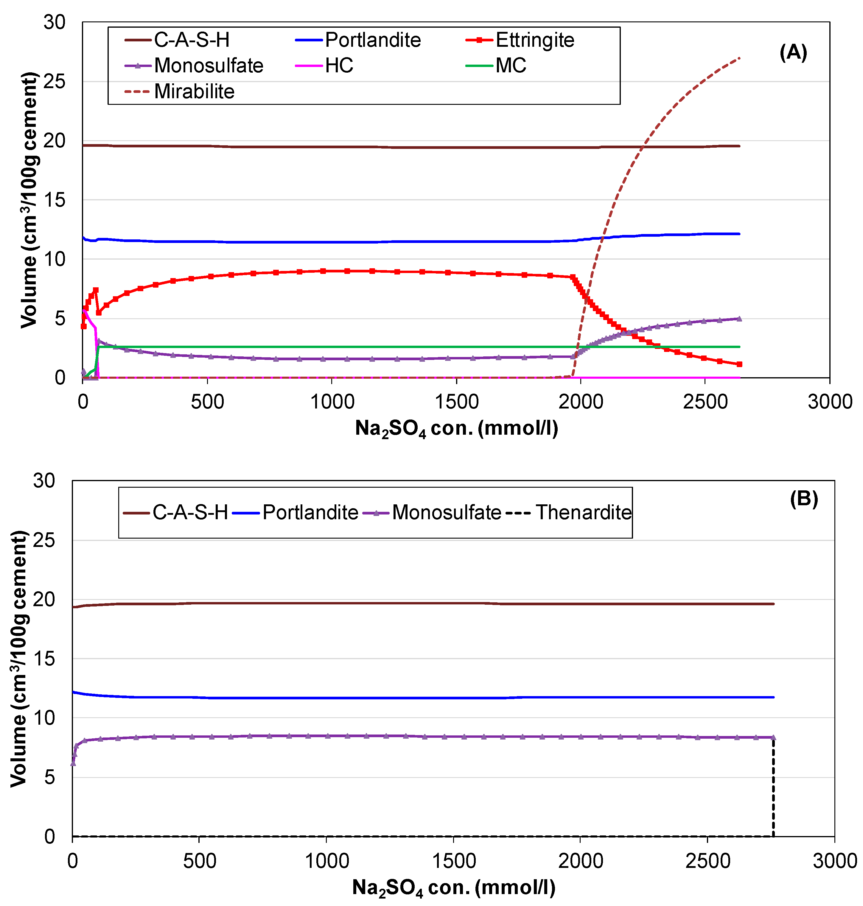 Applied Sciences Free Full Text Modelling Long Term Durability