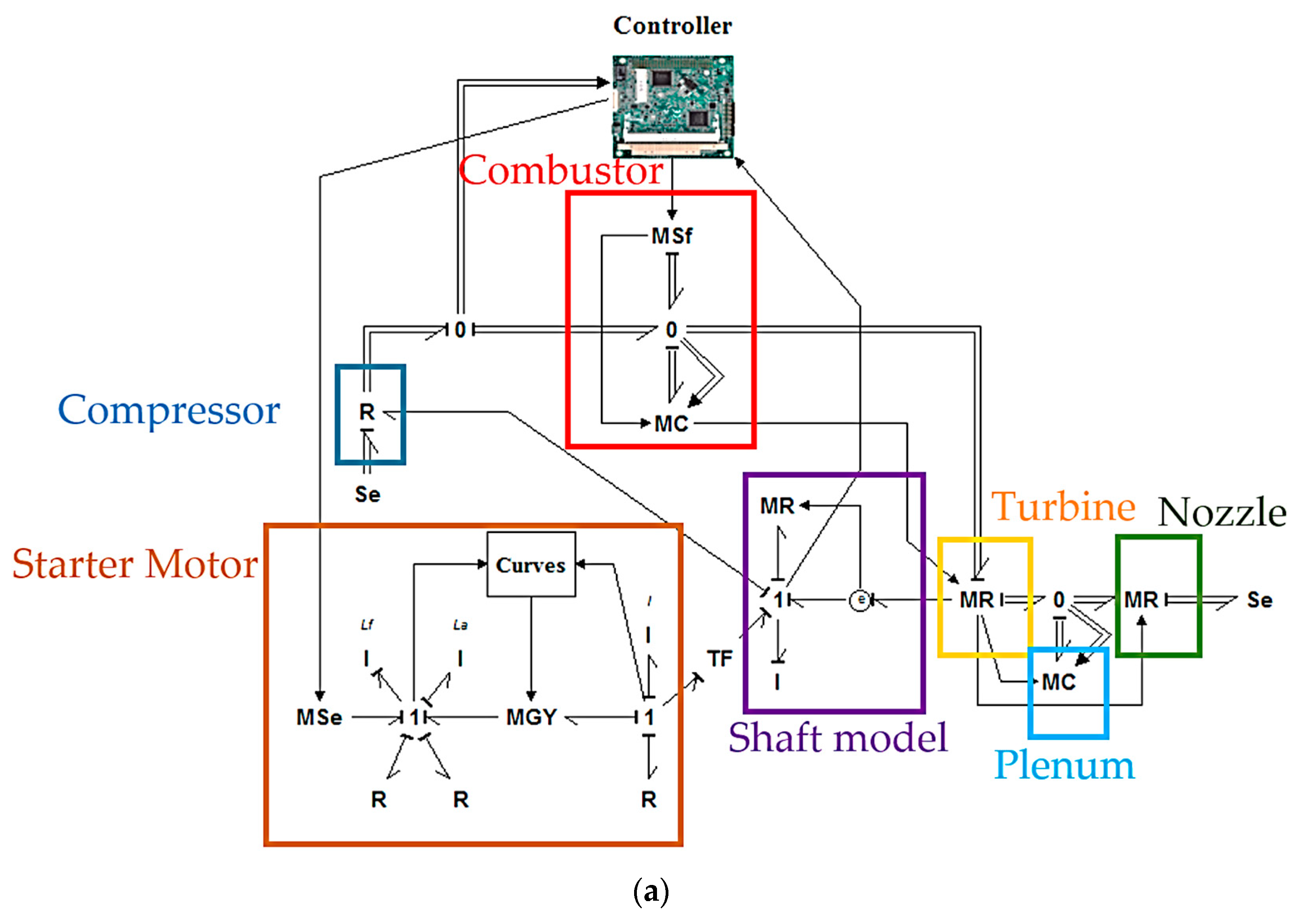 Applied Sciences Free Full Text Control Requirements For Future Gas Turbine Engine Diagram No