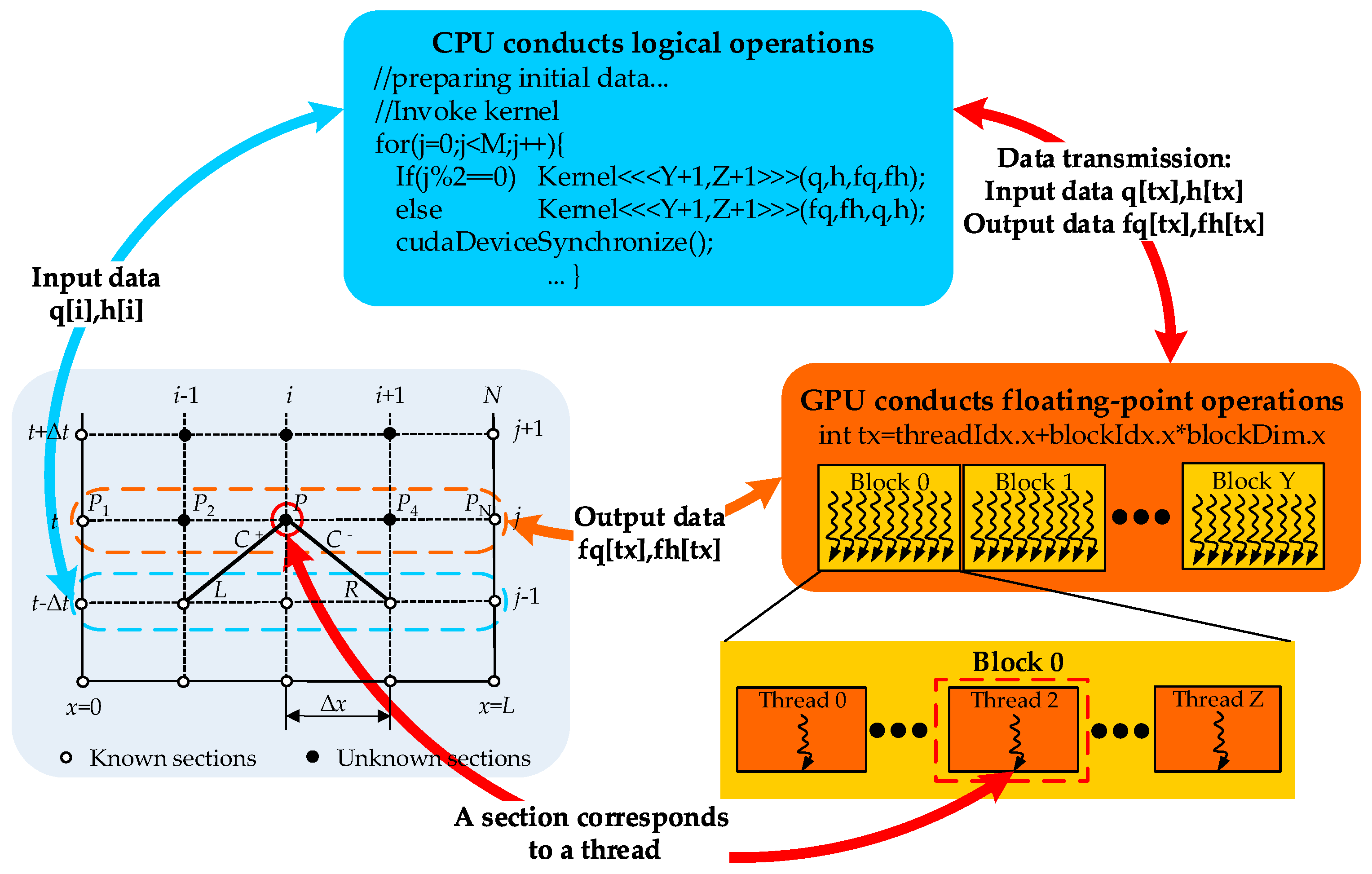 Applied Sciences | Free Full-Text | GPU Acceleration of