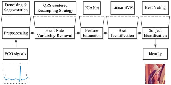 Applied Sciences | Free Full-Text | A Novel Heart Rate Robust Method