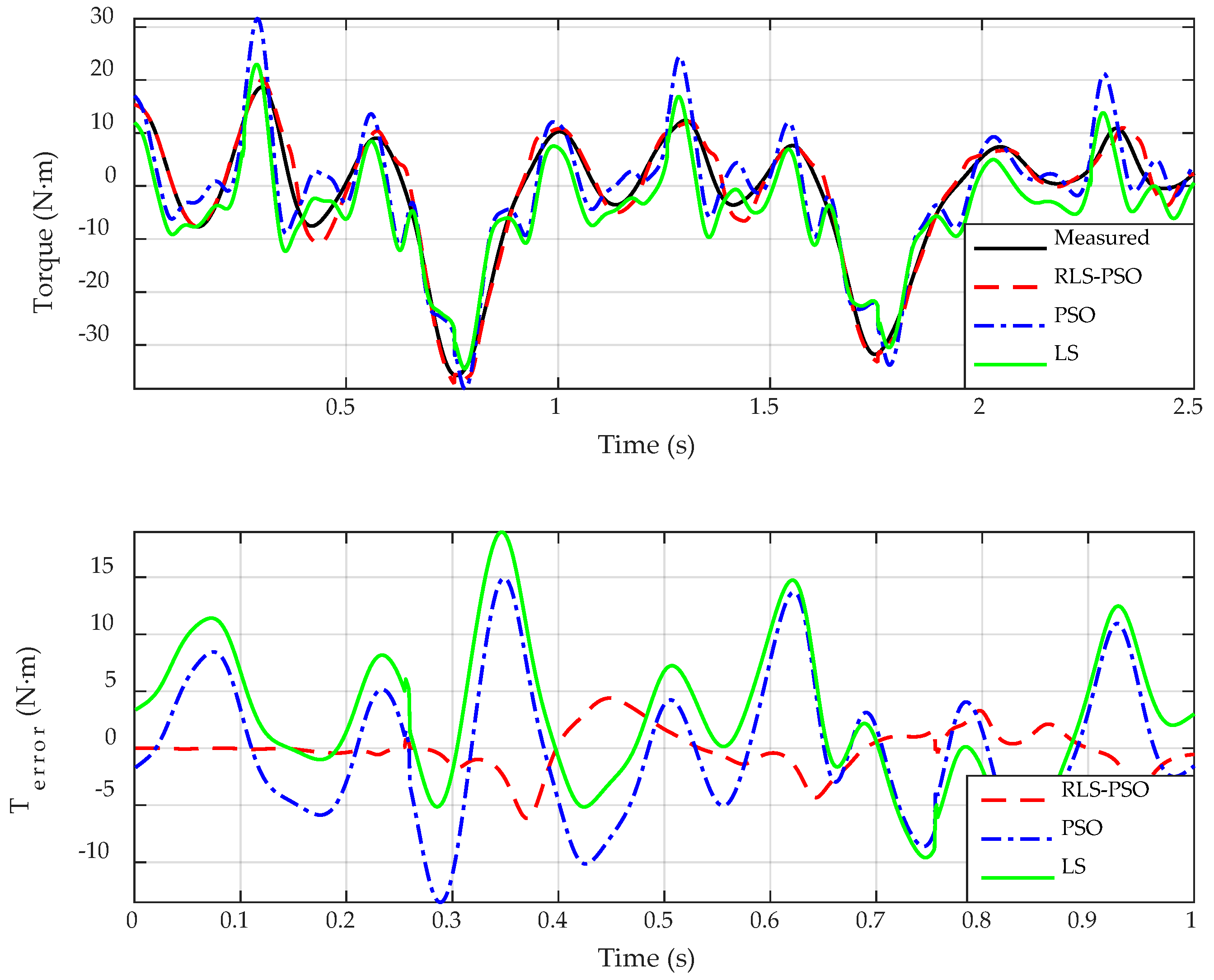 Applied Sciences | Free Full-Text | Dynamic Parameter