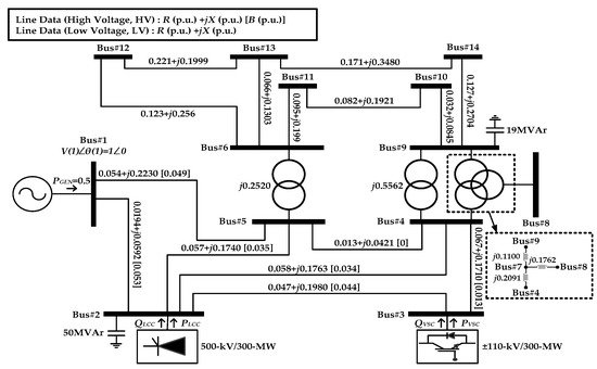 Applied Sciences | Special Issue : HVDC for Grid Services in