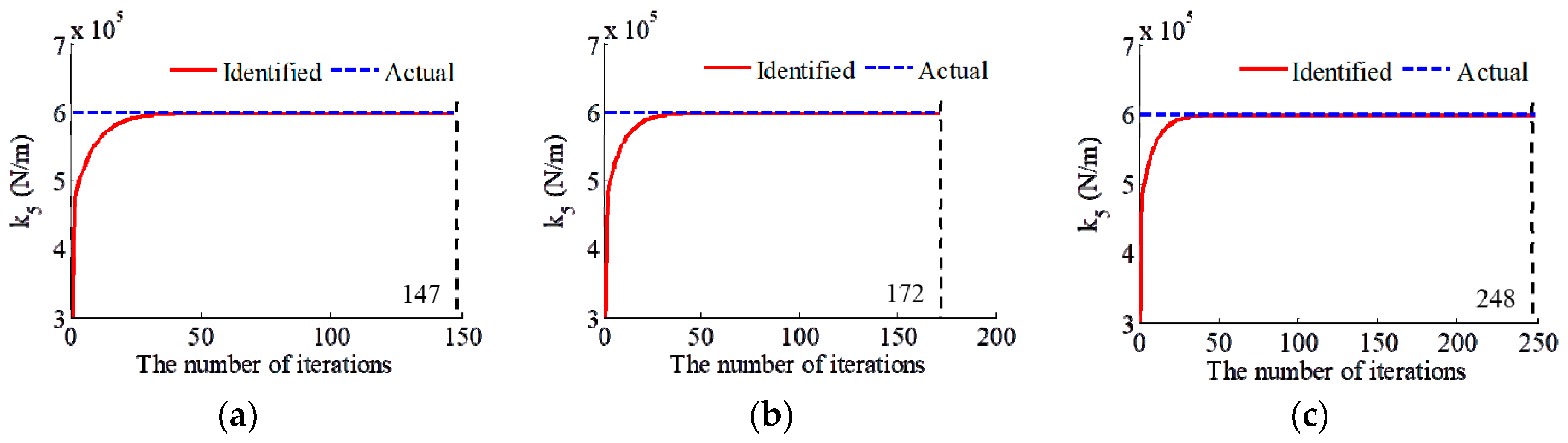Applied Sciences | Free Full-Text | Output-Only Parameters